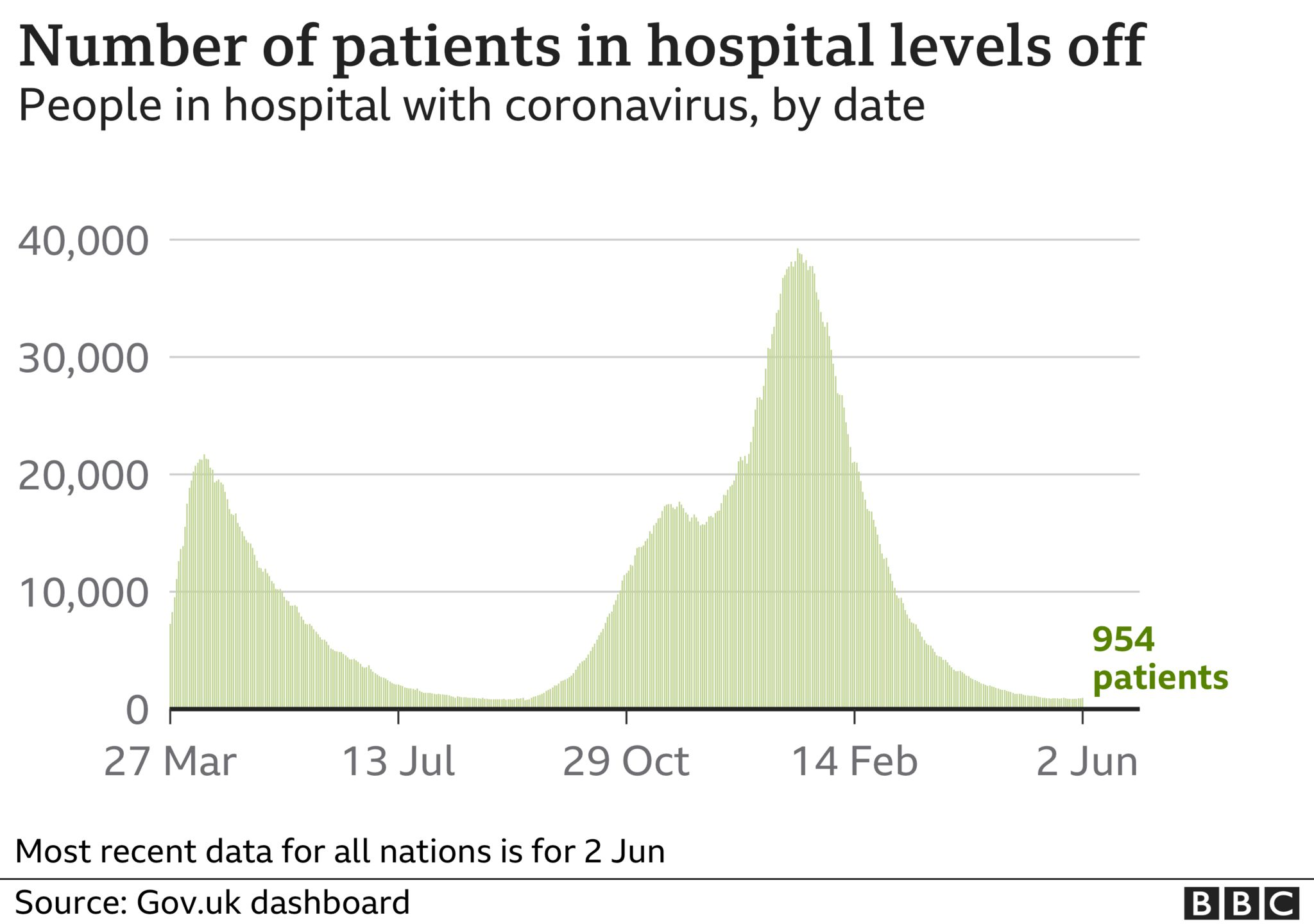 Chart showing the number of patients in hospital with Covid in the UK