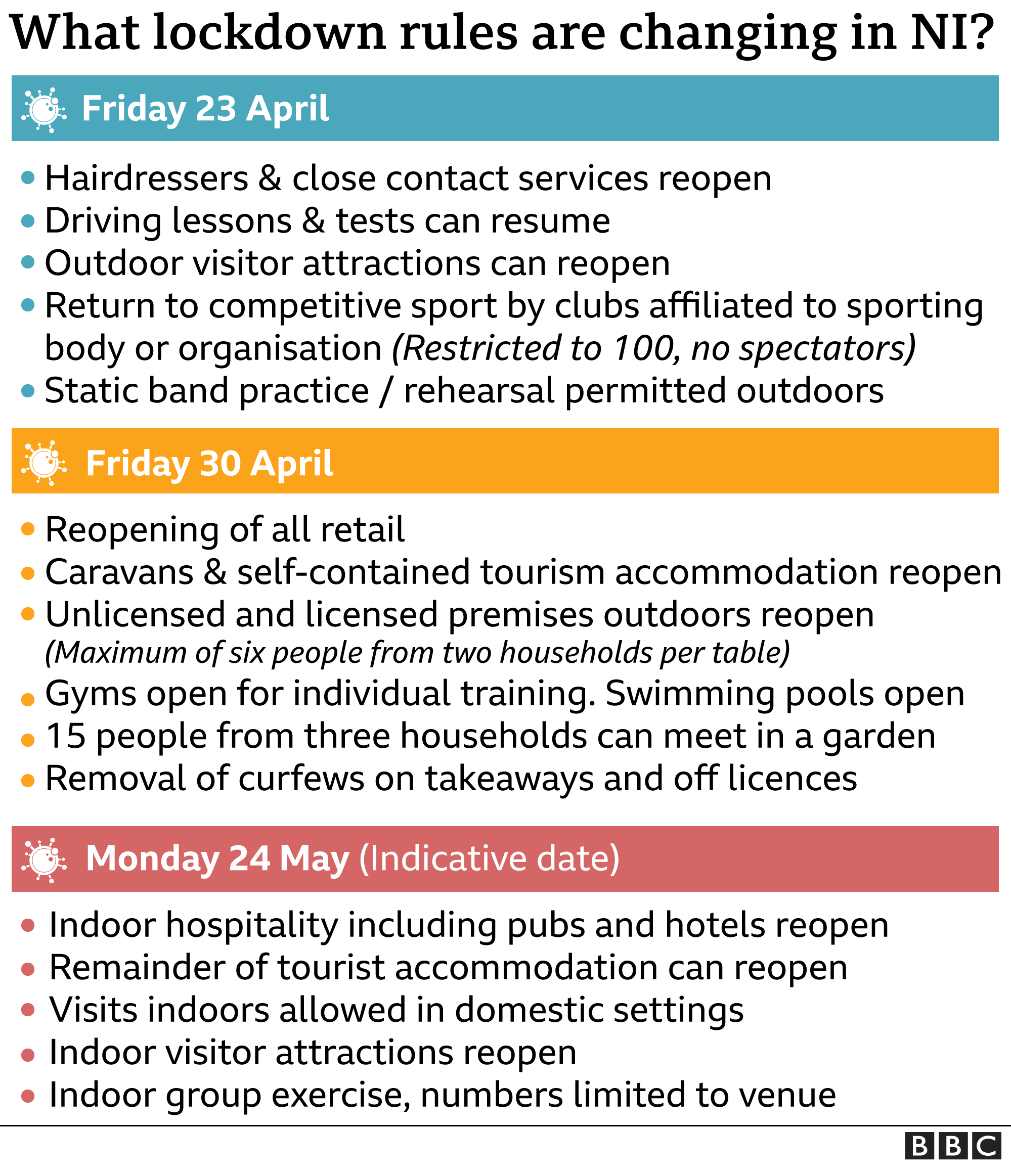 A graphic which reads: What lockdown rules are changing in NI? Friday 23 April - Hairdressers and close-contact services to open; Driving lessons and tests can resume; Outdoor visitor attractions can reopen; Return to competitive sport by clubs affiliated to sportingbody or organisation (restricted to 100, no speatators); Static band practice/rehearsal permitted outdoors. Friday 30 April - Reopening of all retail; Caravans and self-contained tourism accommodation reopens; Unlicensed and lucensed premises outdoors reopen (maximum of six people from two households per table); Gyms open for individual training; Swimming poos reopen; 15 people from three households can meet in a garden; Removal of curfews on takeaways and off licences. Monday 24 May (indicative date) - Indoor hospitality including pubs and hotels reopen; Remainder of tourist accommodation can reopen; Visits indoors allowed in domestic settings; Indoor visitor attractions reopen; Indoor group exercise, numbers limited.