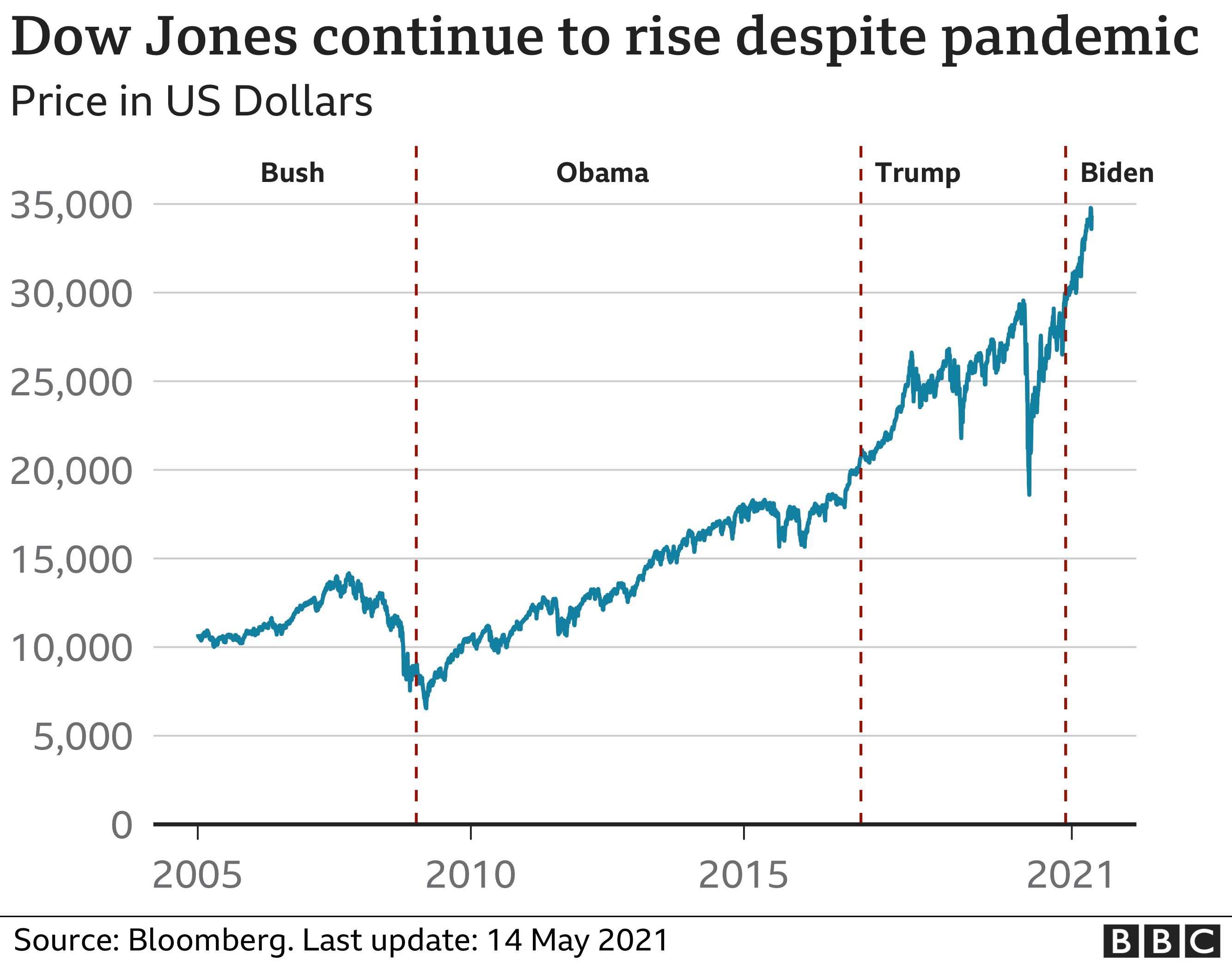 Dow Jones continues to rise
