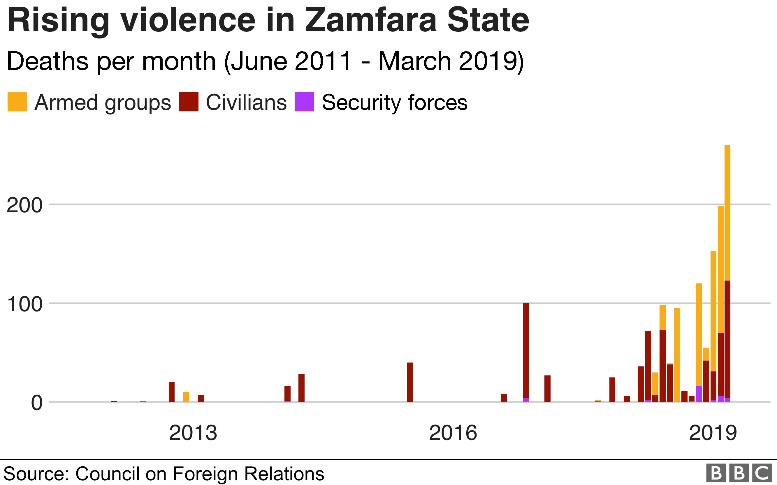 Graph showing rising violence in Zamfara