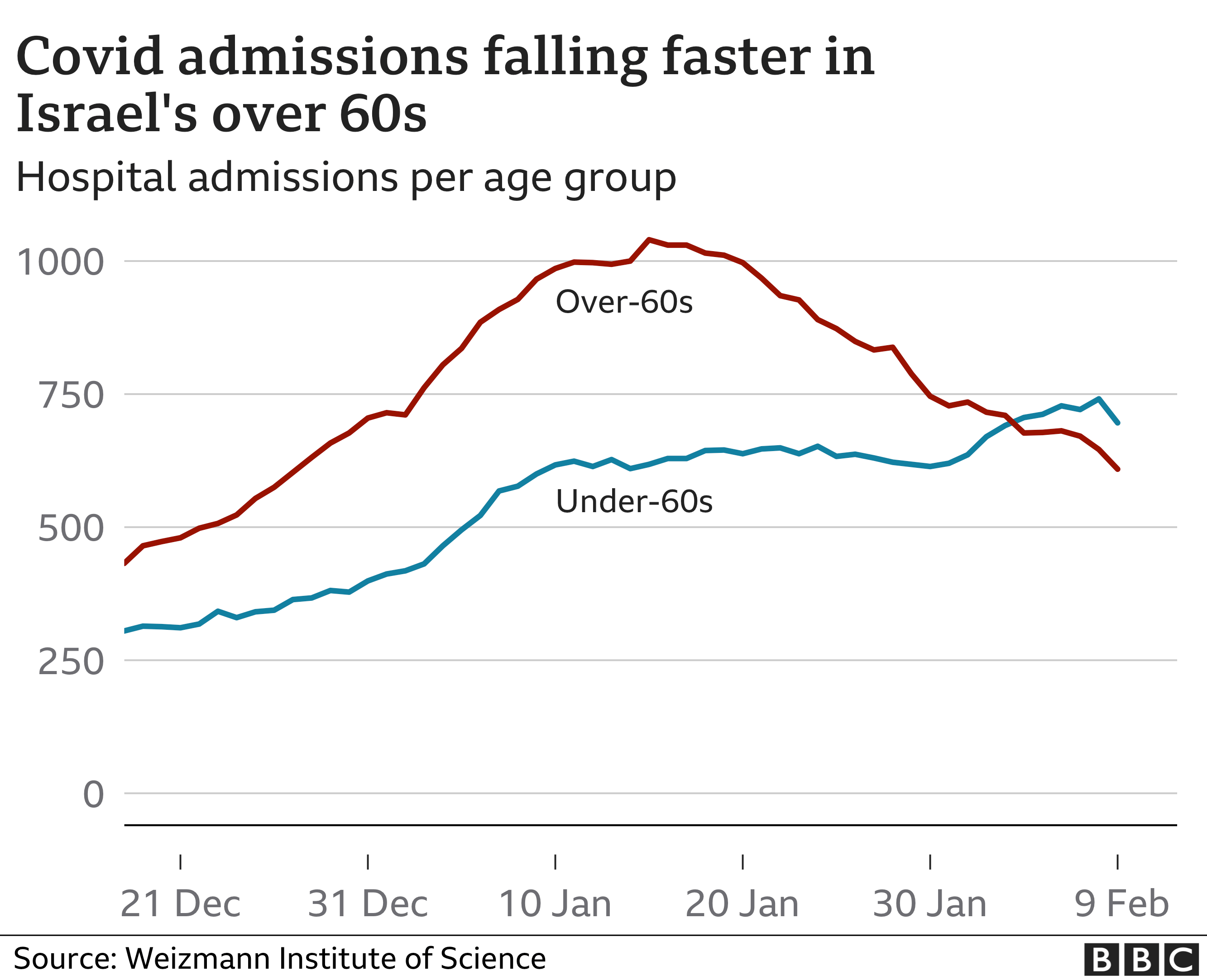 Chart showing hospital admissions in Israel for the over 60s have fallen but they have risen for those under 60.