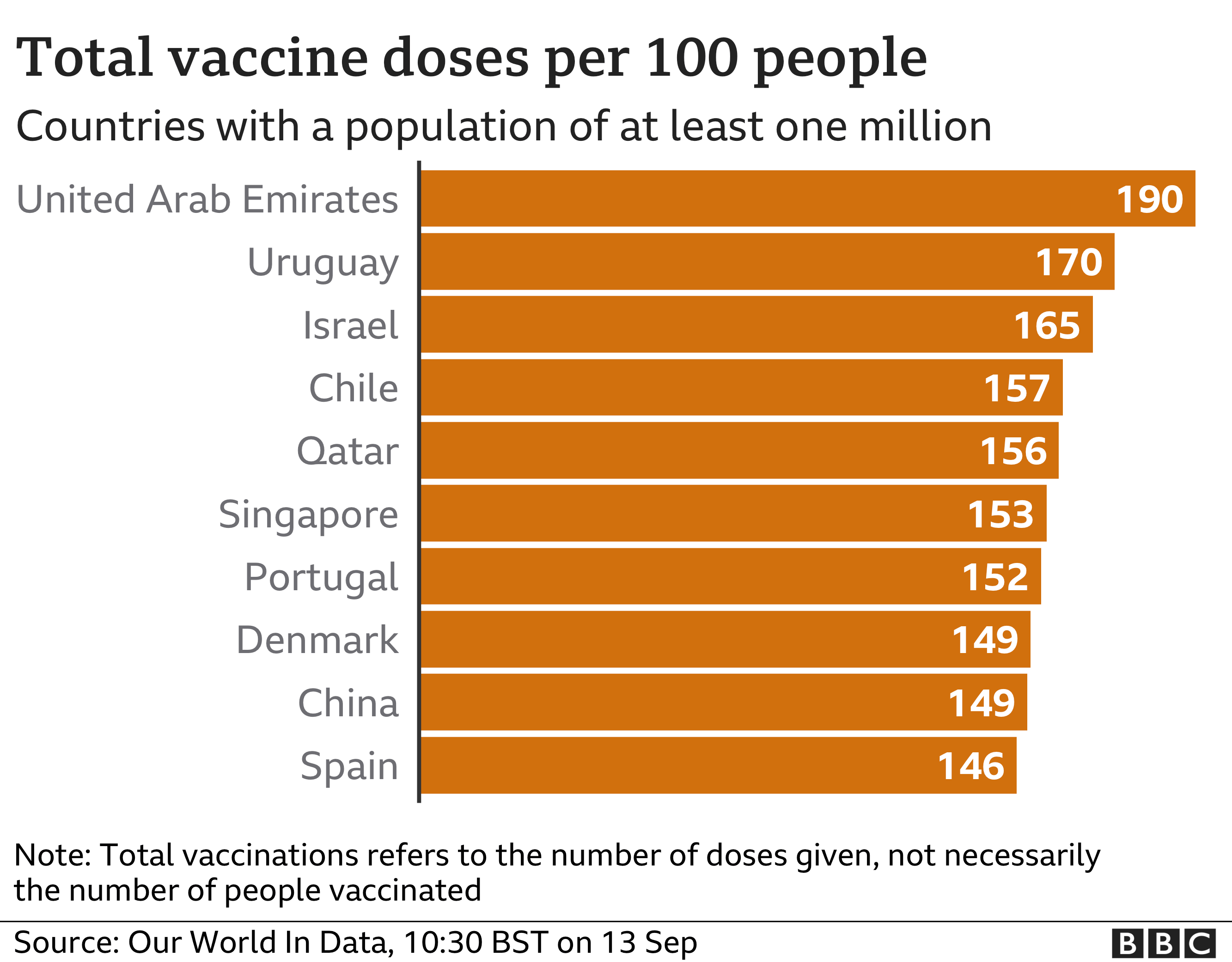 Chart showing vaccine doses per 100 people in countries where the population is over one million. Updated 13 September.