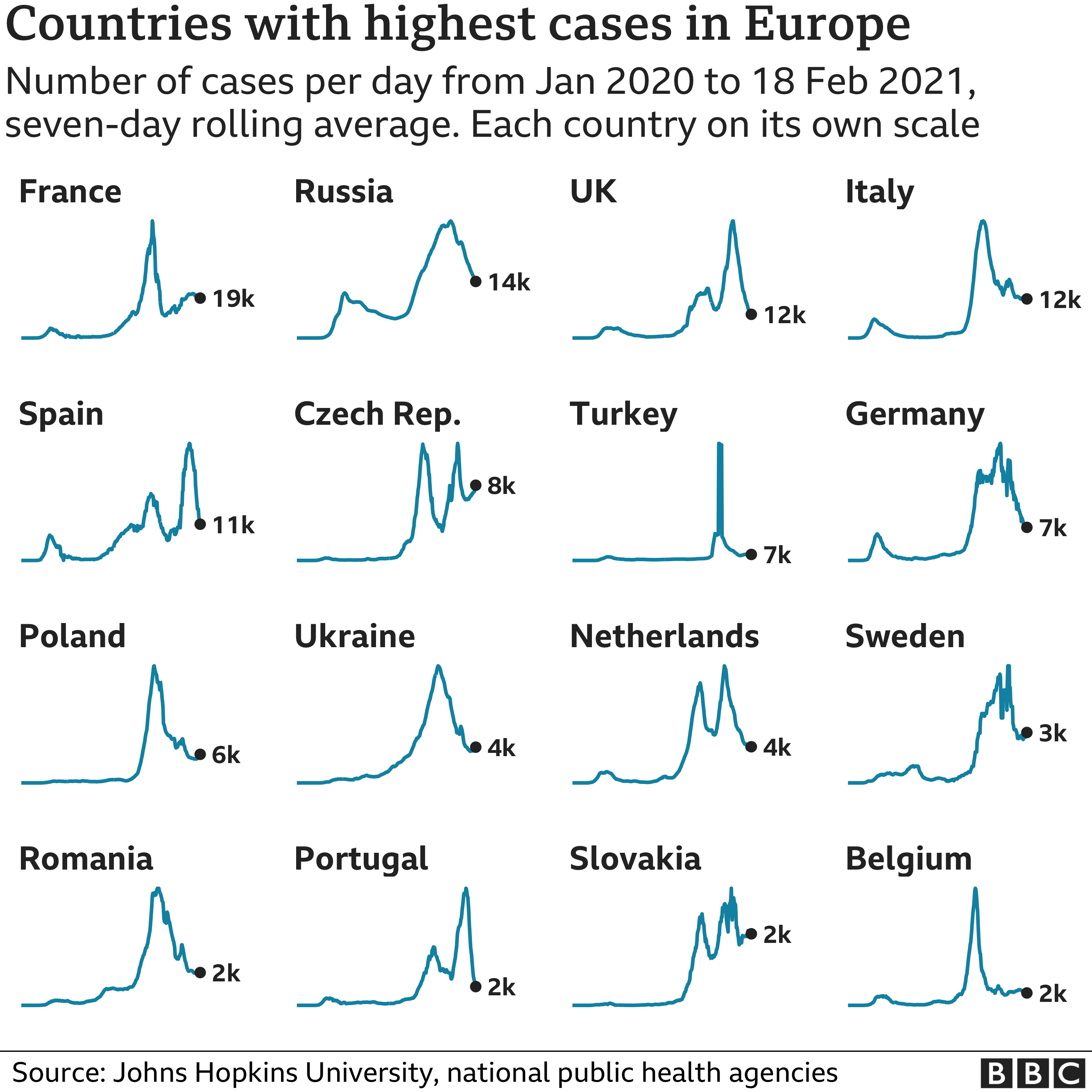 Graphic showing countries with highest case numbers