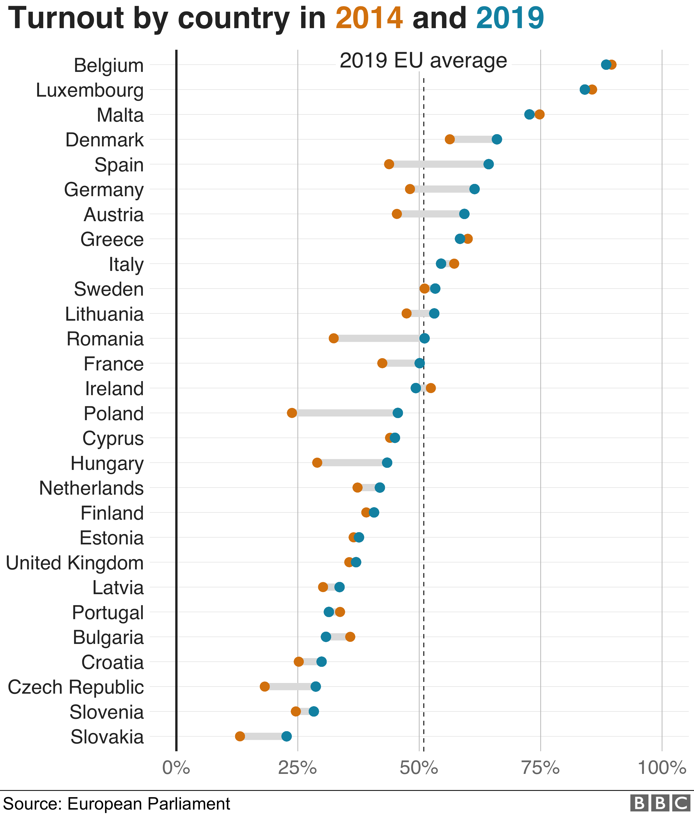 Turnout was up in 20 of 28 EU countries