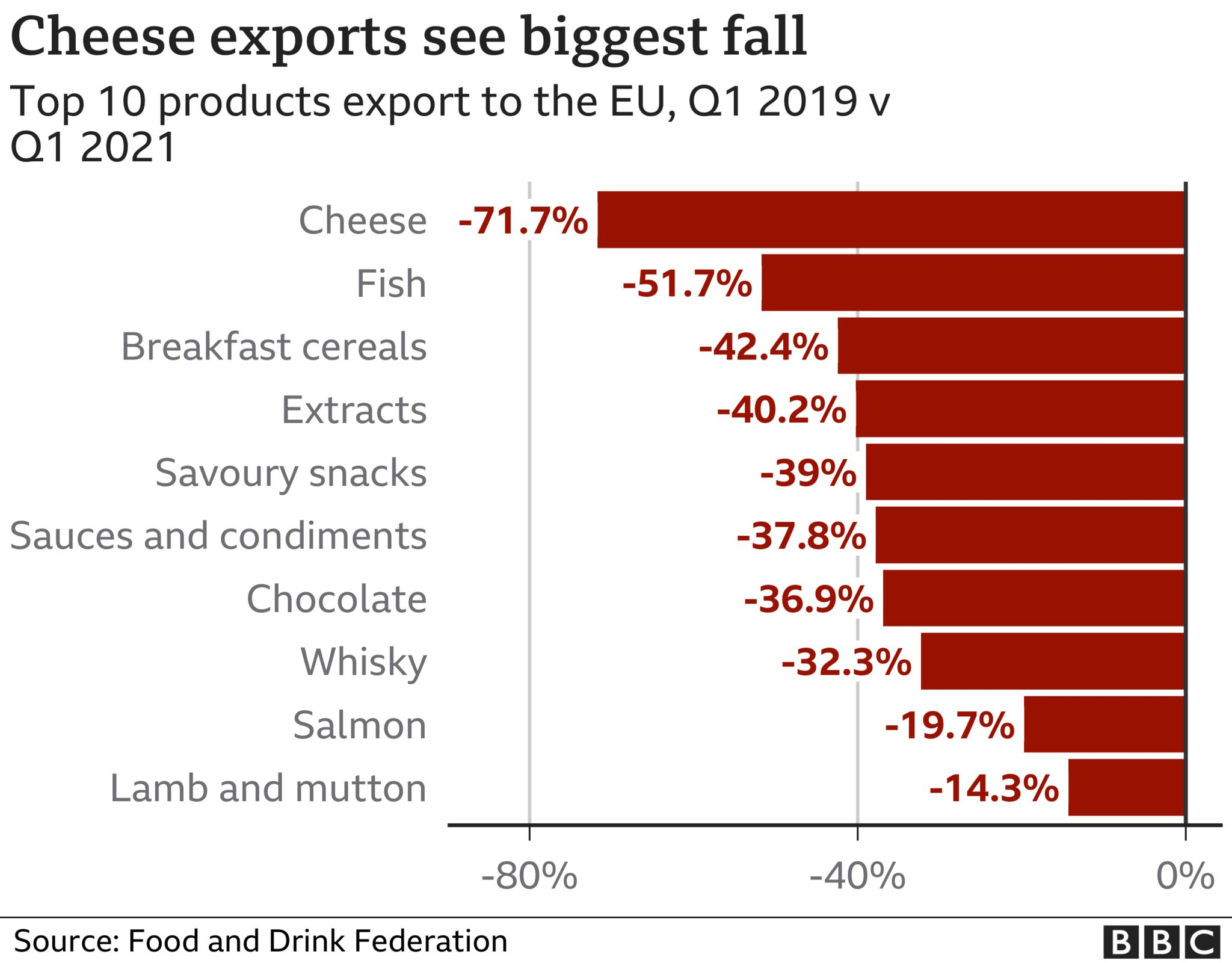 Chart showing falls in exports of food product uk food and drink exports to the eu almost halved in first quarter UK food and drink exports to the EU almost halved in first quarter  118976678 optimised fdf products exp nc 3