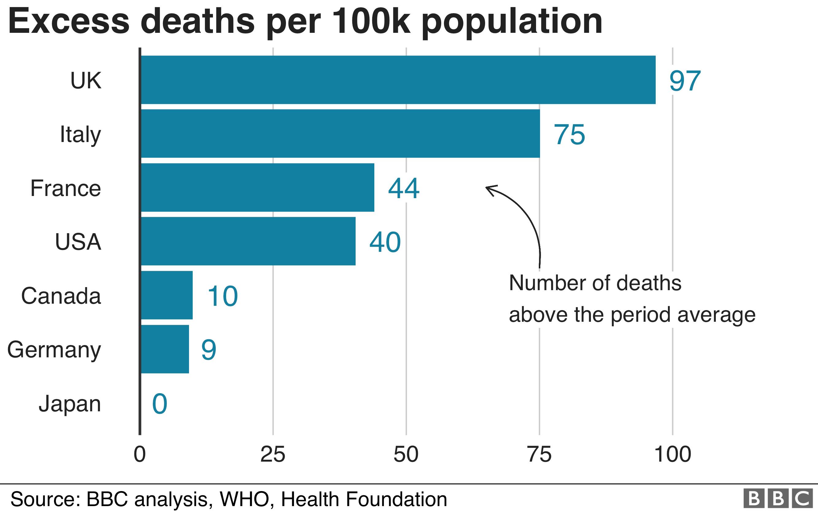 Excess deaths graph