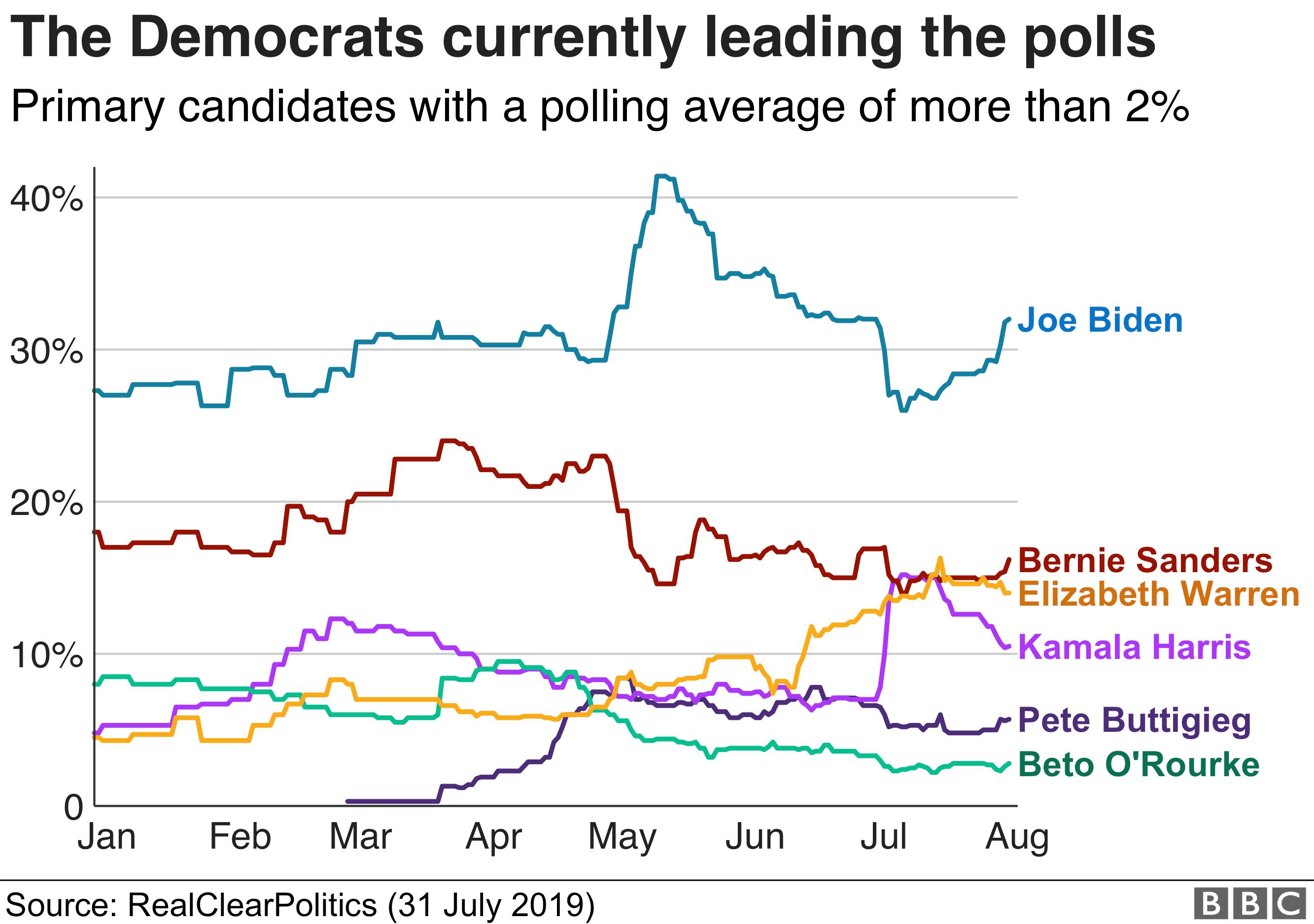 Chart showing the top six polling Democratic candidates as of 31 July 2019. Latest polling figures: Joe Biden 32%; Bernie Sanders 16%; Elizabeth Warren 14%; Kamala Harris 10%; Pete Buttigieg 6%; Beto O'Rourke 3%.