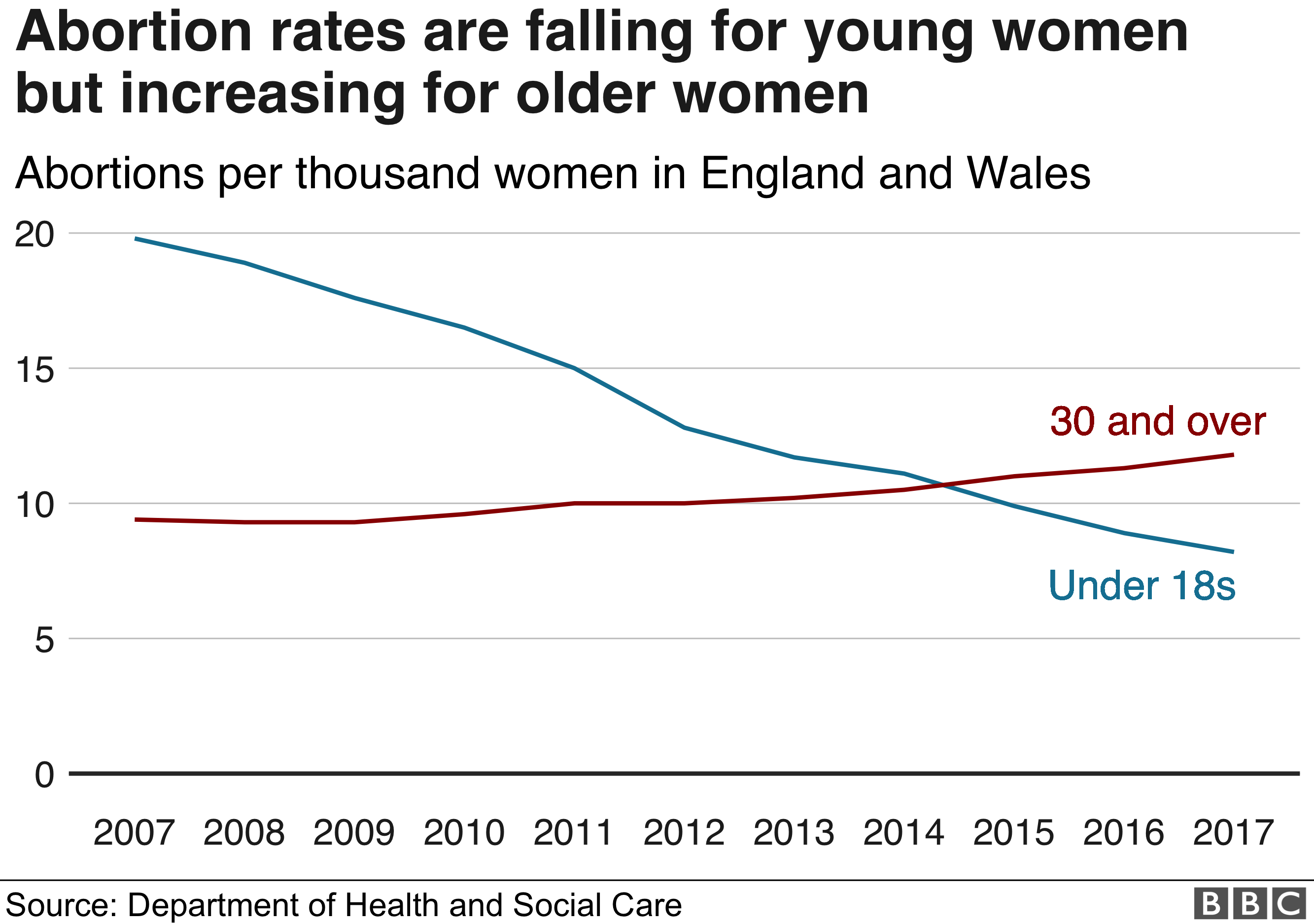 Abortion rates are falling for young women but rising among those 30 and over