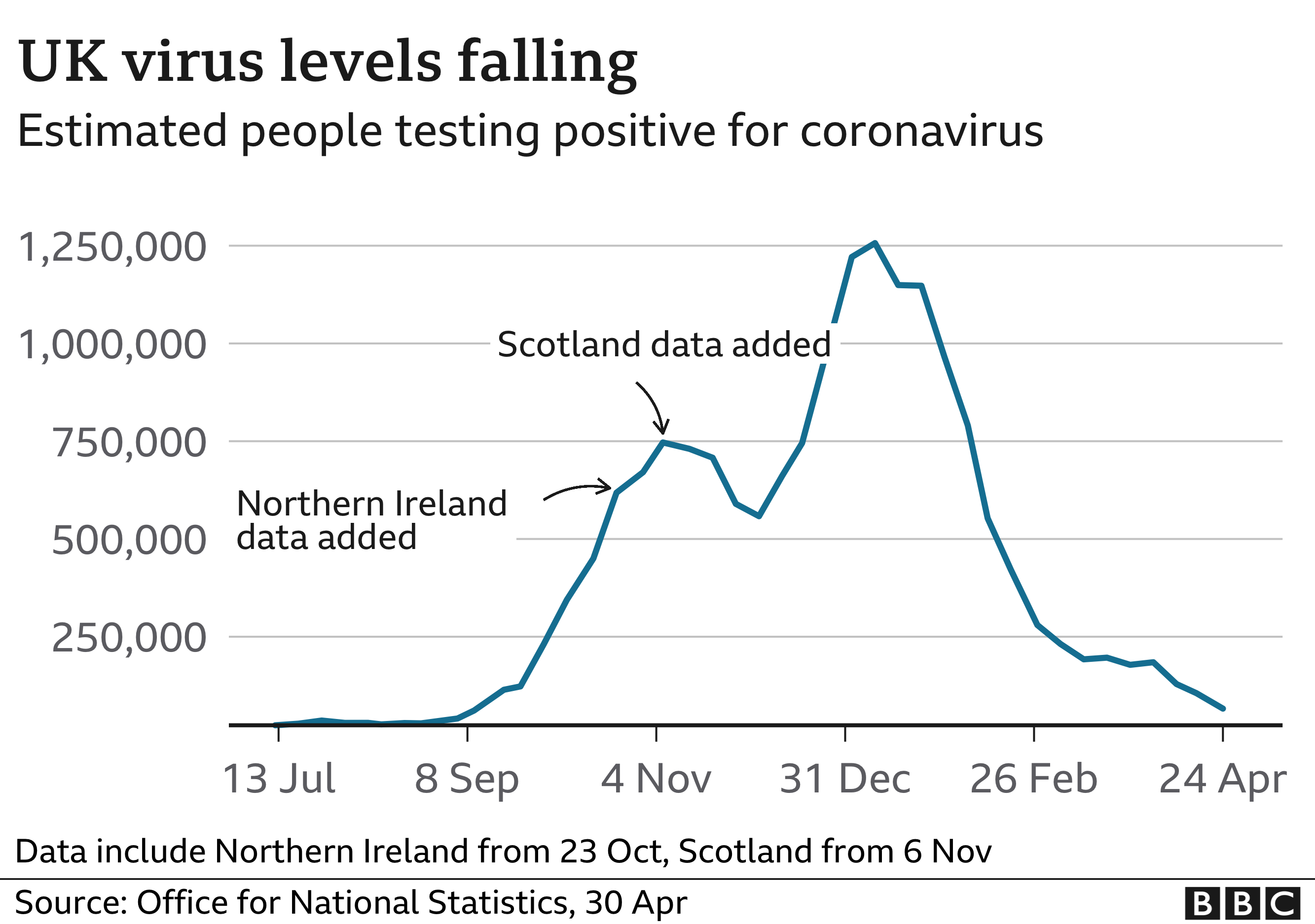 UK virus levels continue to fall