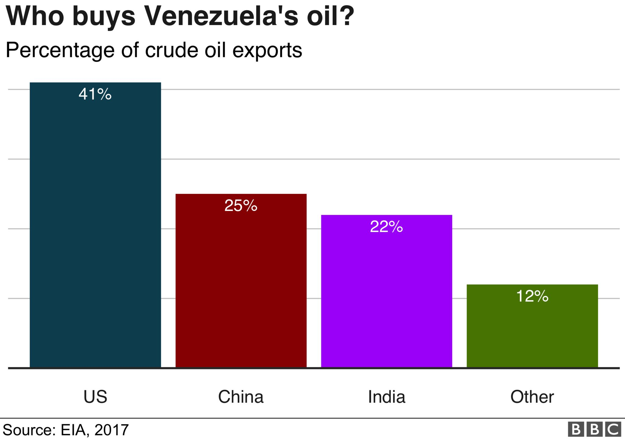 Chart: Who buys Venezuela's oil