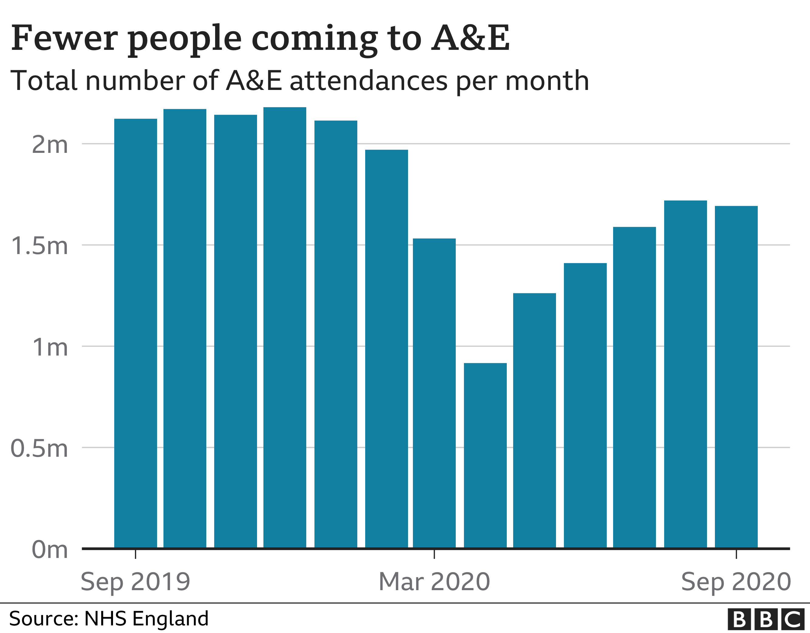 Fewer people coming to A&E