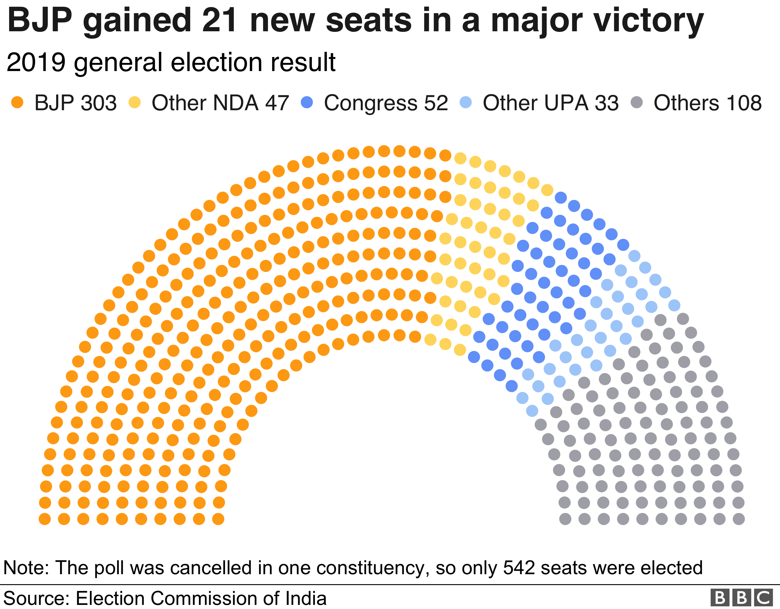 Election results graphic showing BJP victory