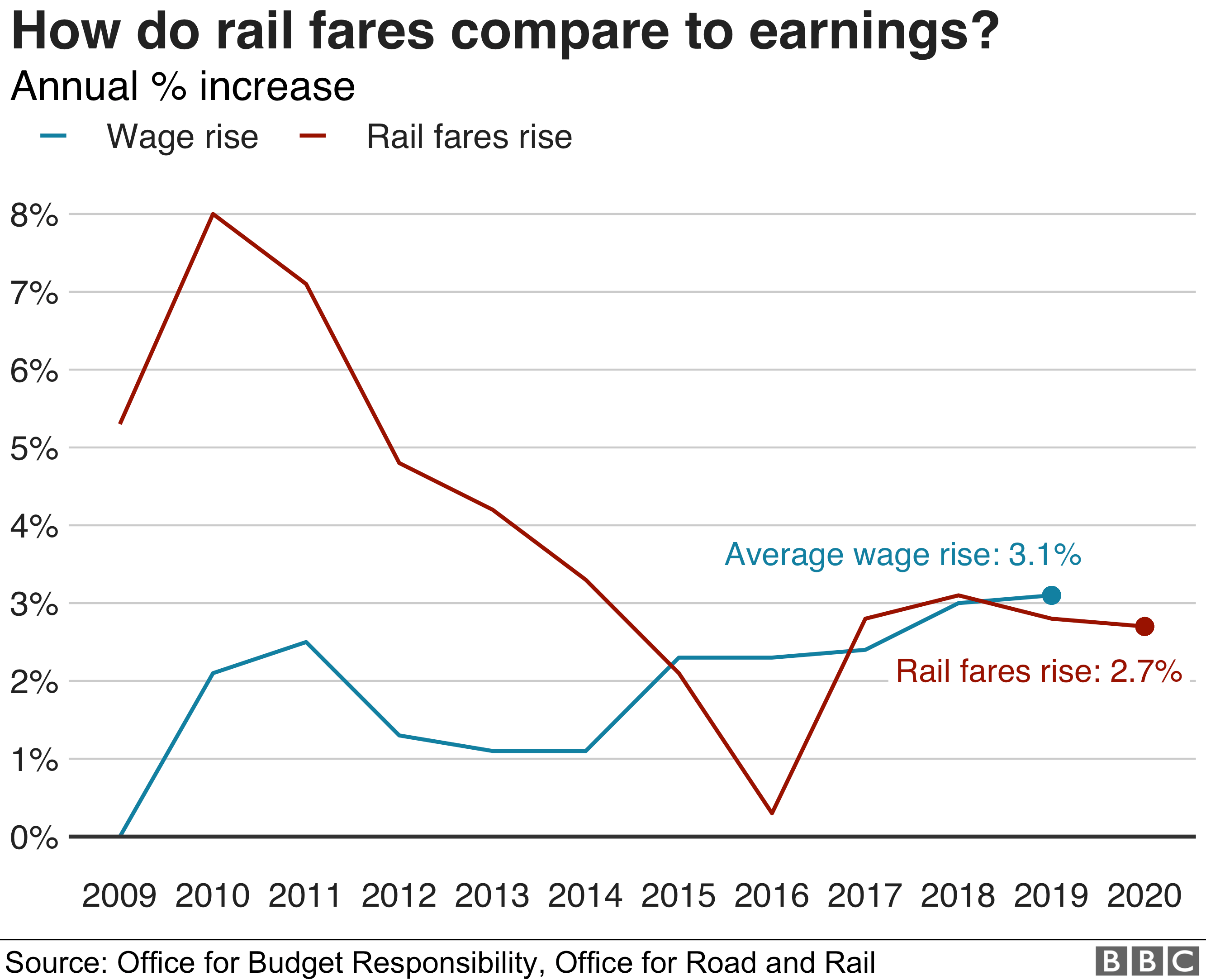 Graph showing increase in rail fares compared to wages