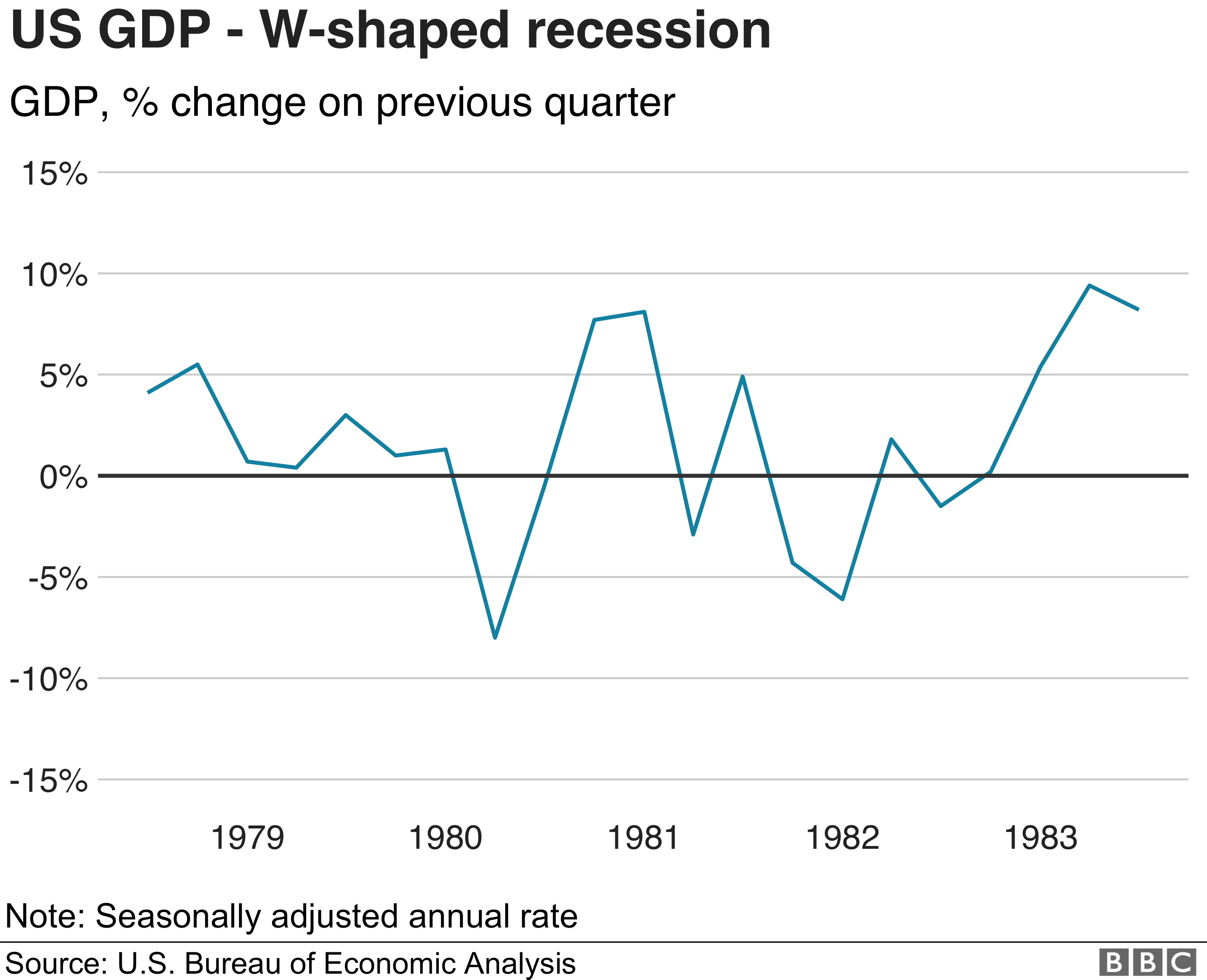 An W-shaped recovery