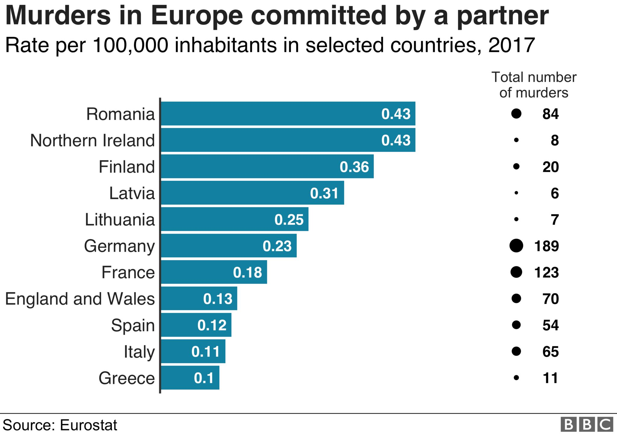 A graph showing the number of murders committed by a partner in a selection of European countries