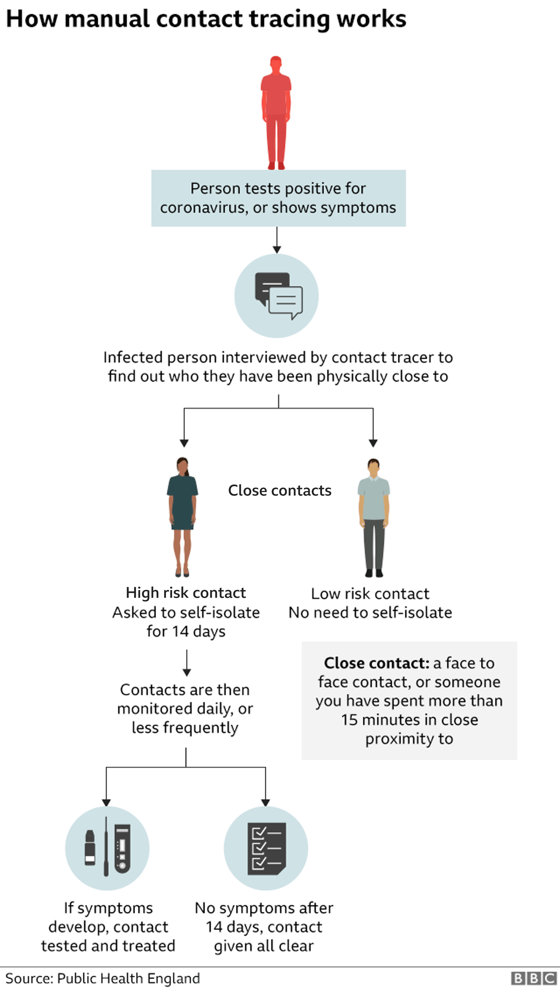 Graphic: How manual contact tracing works
