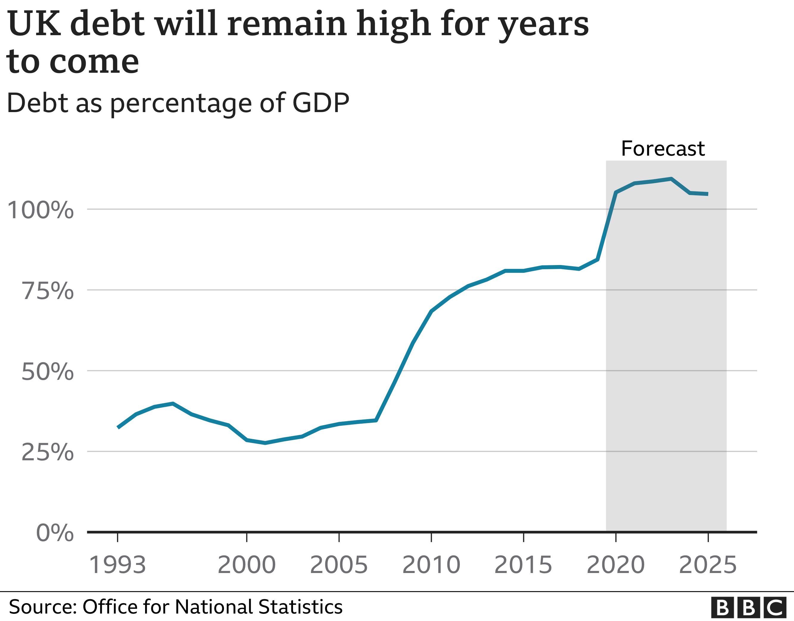 OBR Debt forecast