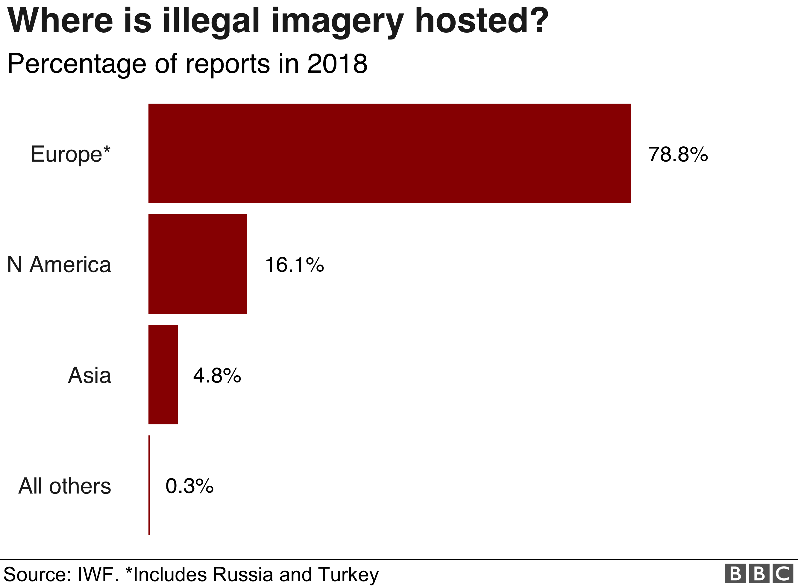 Where is illegal imagery hosted? More than 78% is in Europe.
