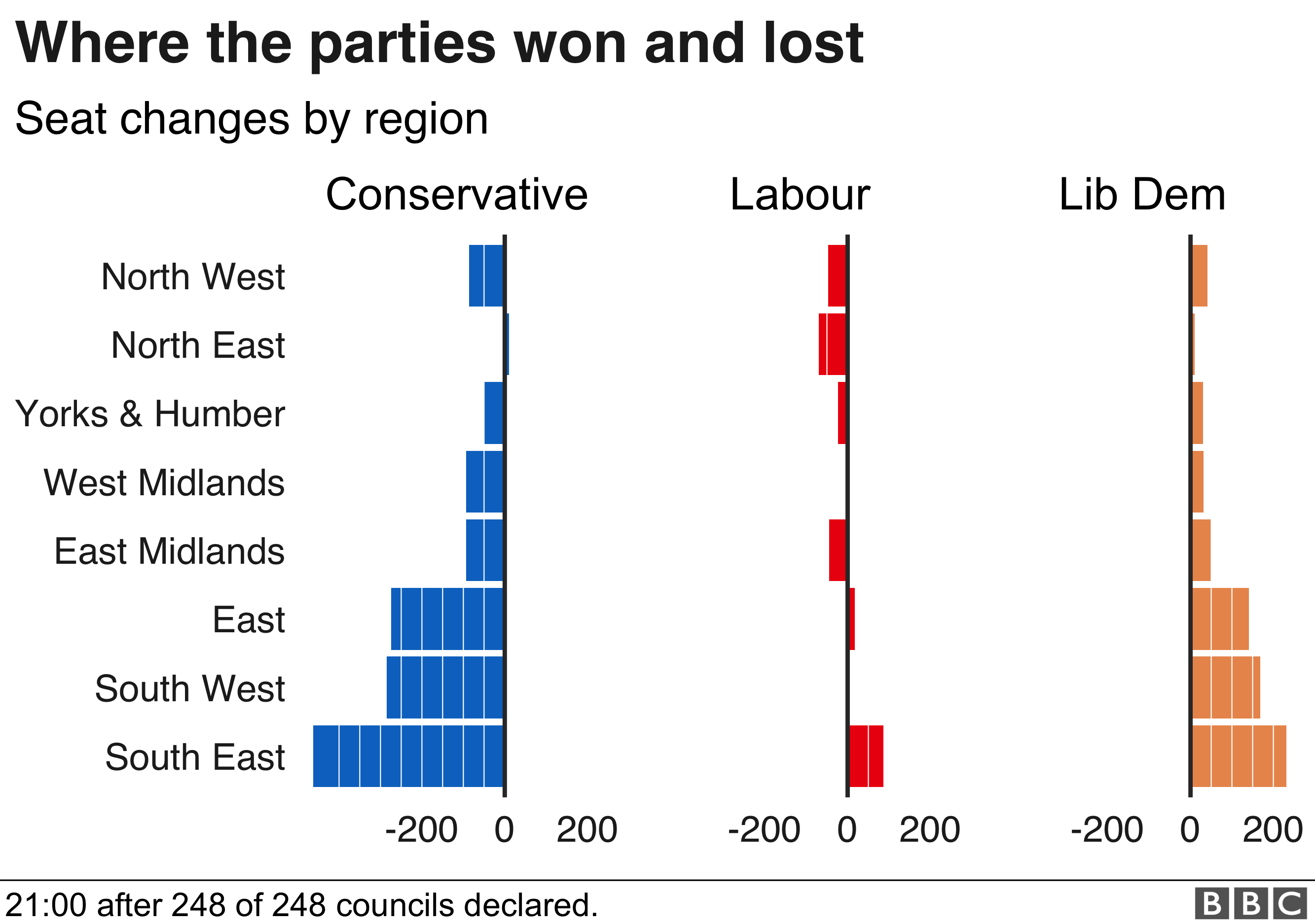 Tories did worst in the East, South East and South West, areas where the Lib Dems did best.