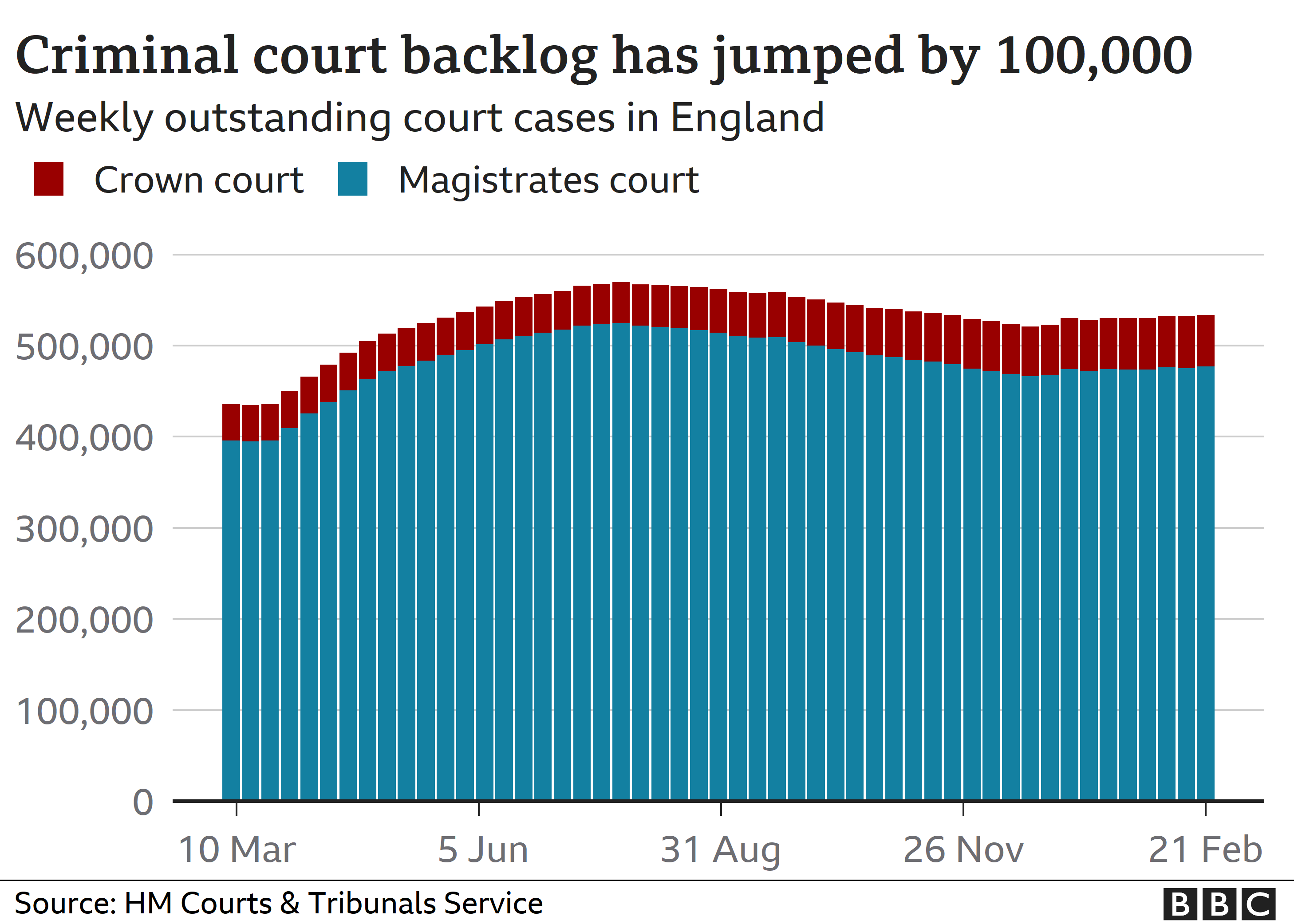 Chart showing backlog in criminal court