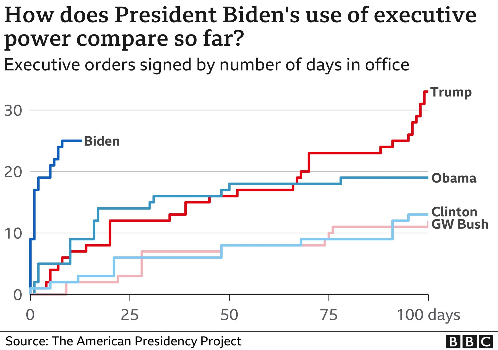 Graphic showing number of presidential orders by US presidents