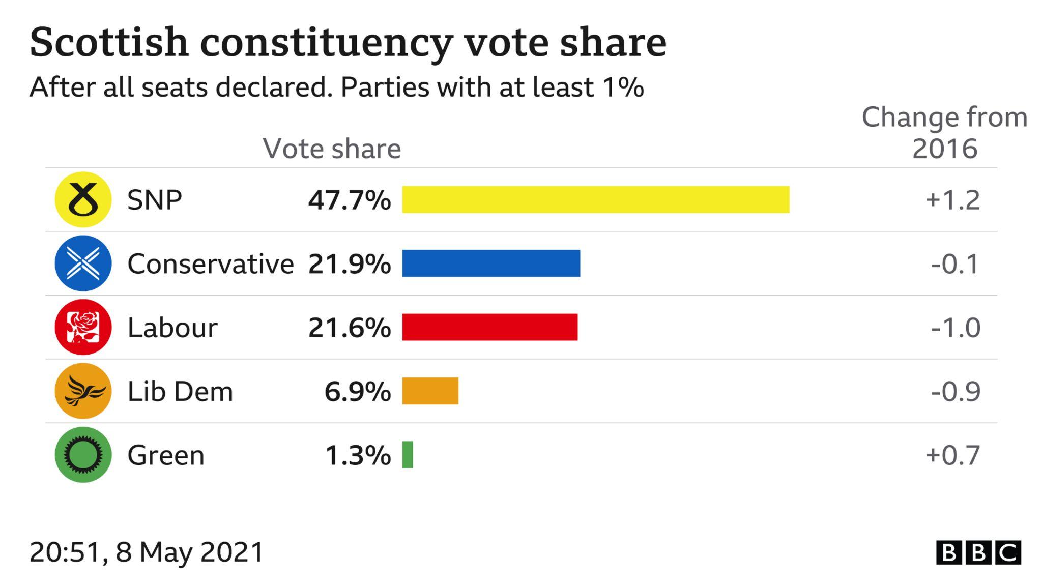 constituency vote