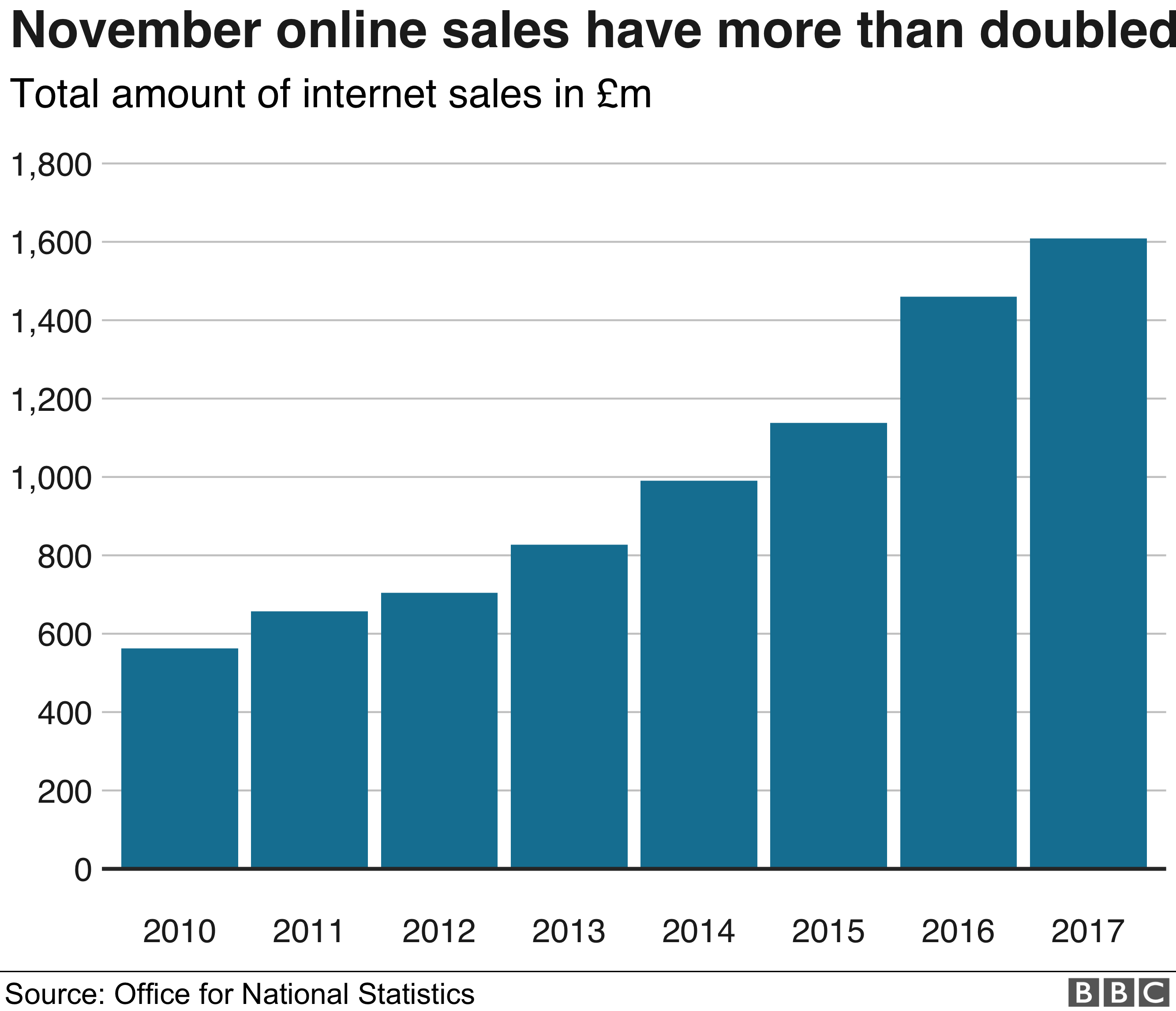 Chart showing the total amount of internet sales in £m from November 2010 to 2017.