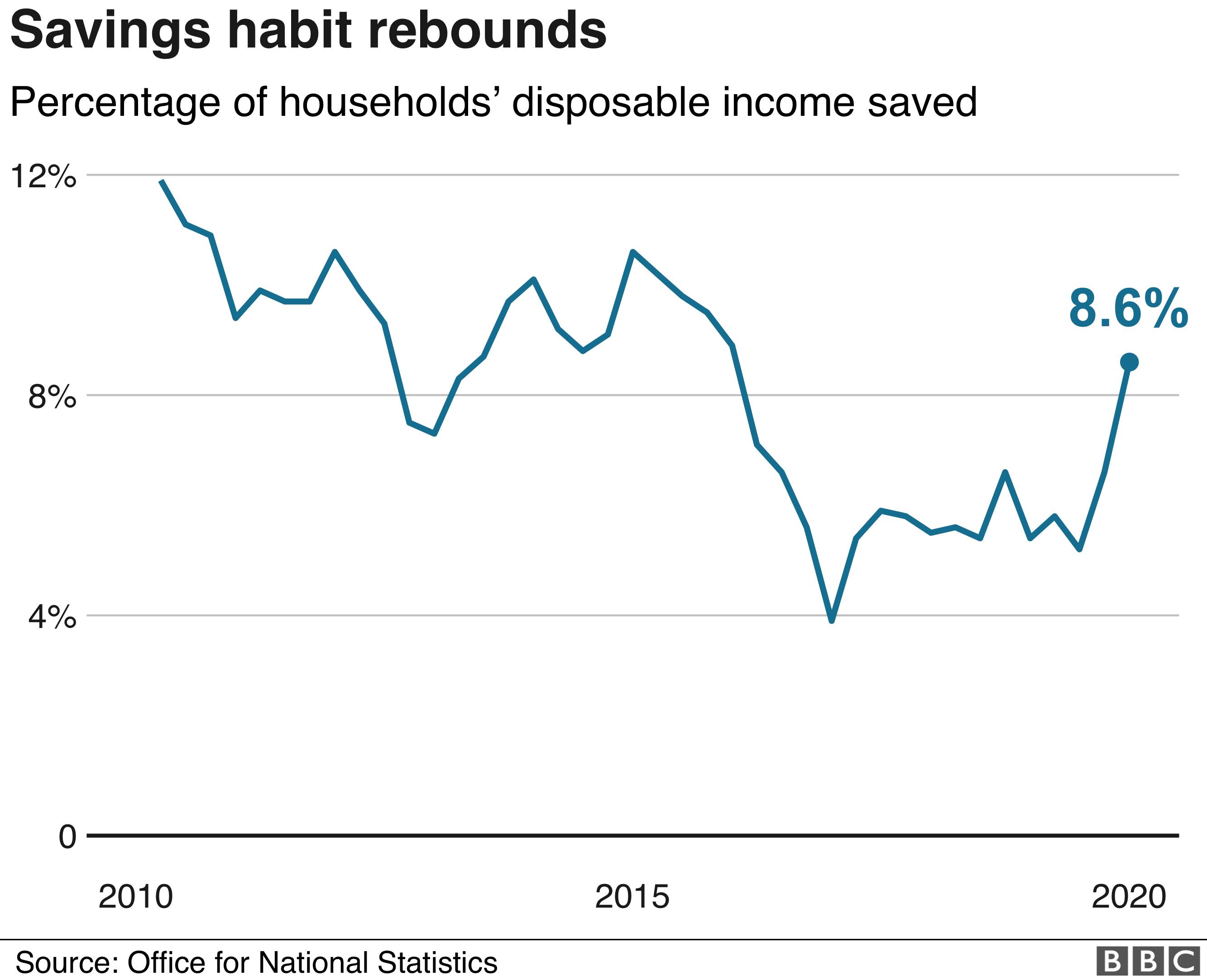 Savings ratio graphic