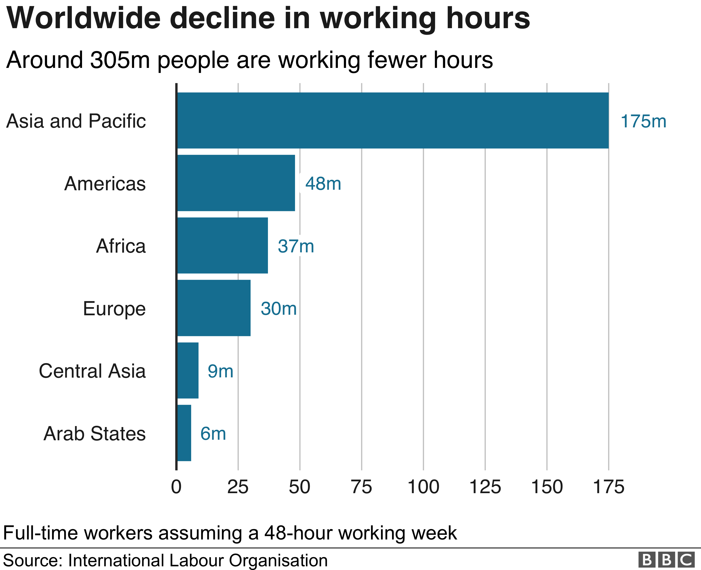 Working hours chart