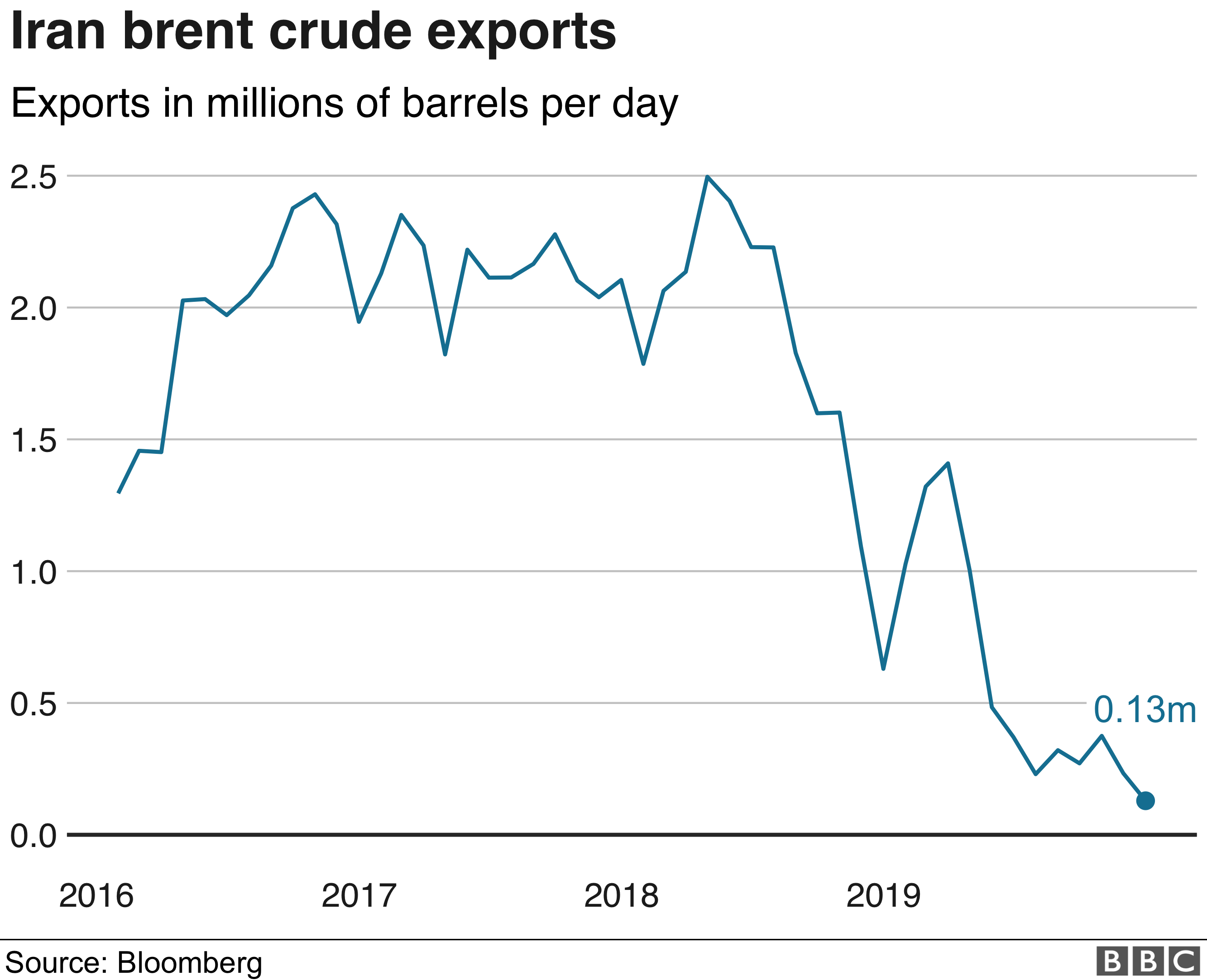 Chart showing Iranian oil exports