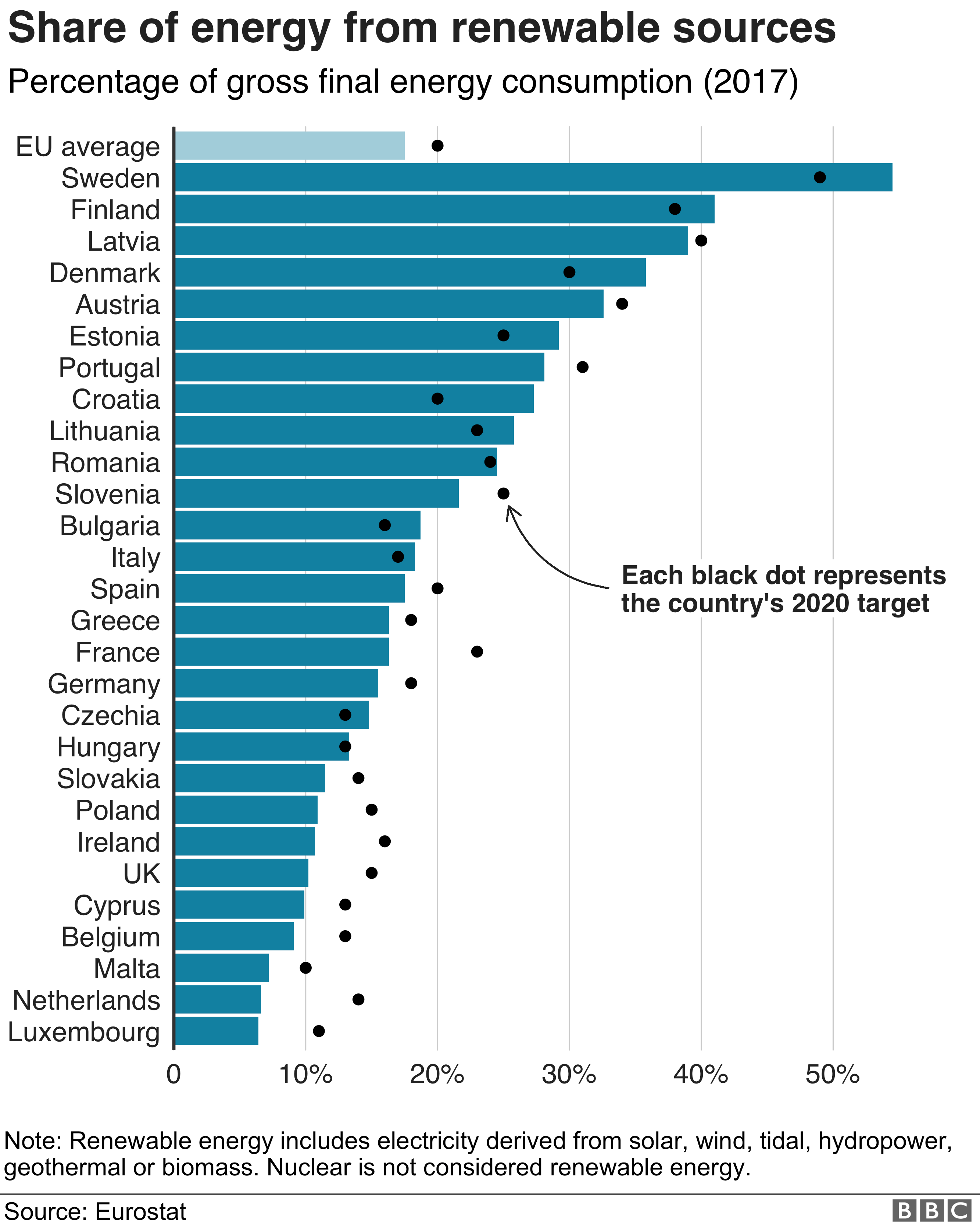 EU member states' use of renewable energy - graphic