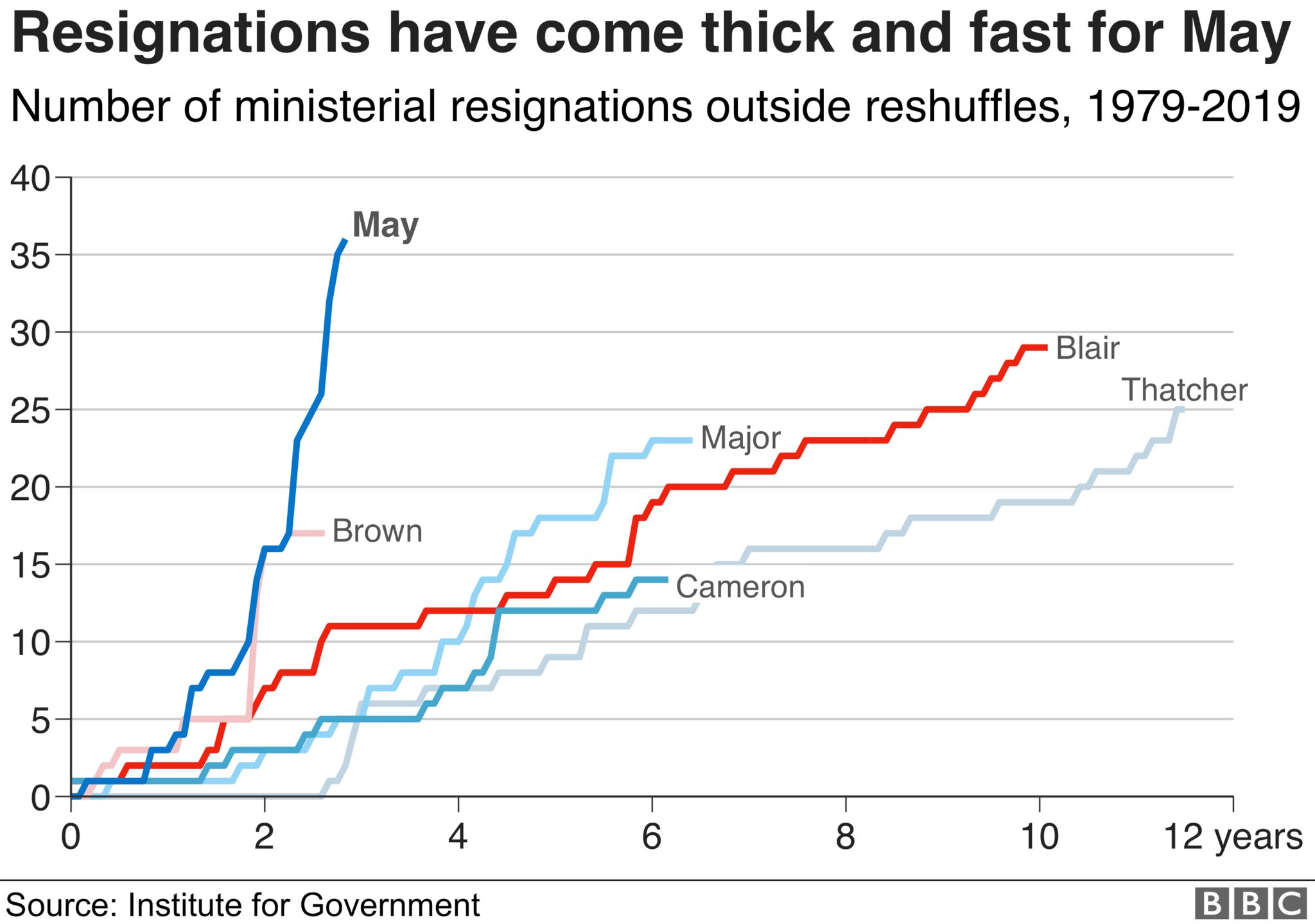resignations chart