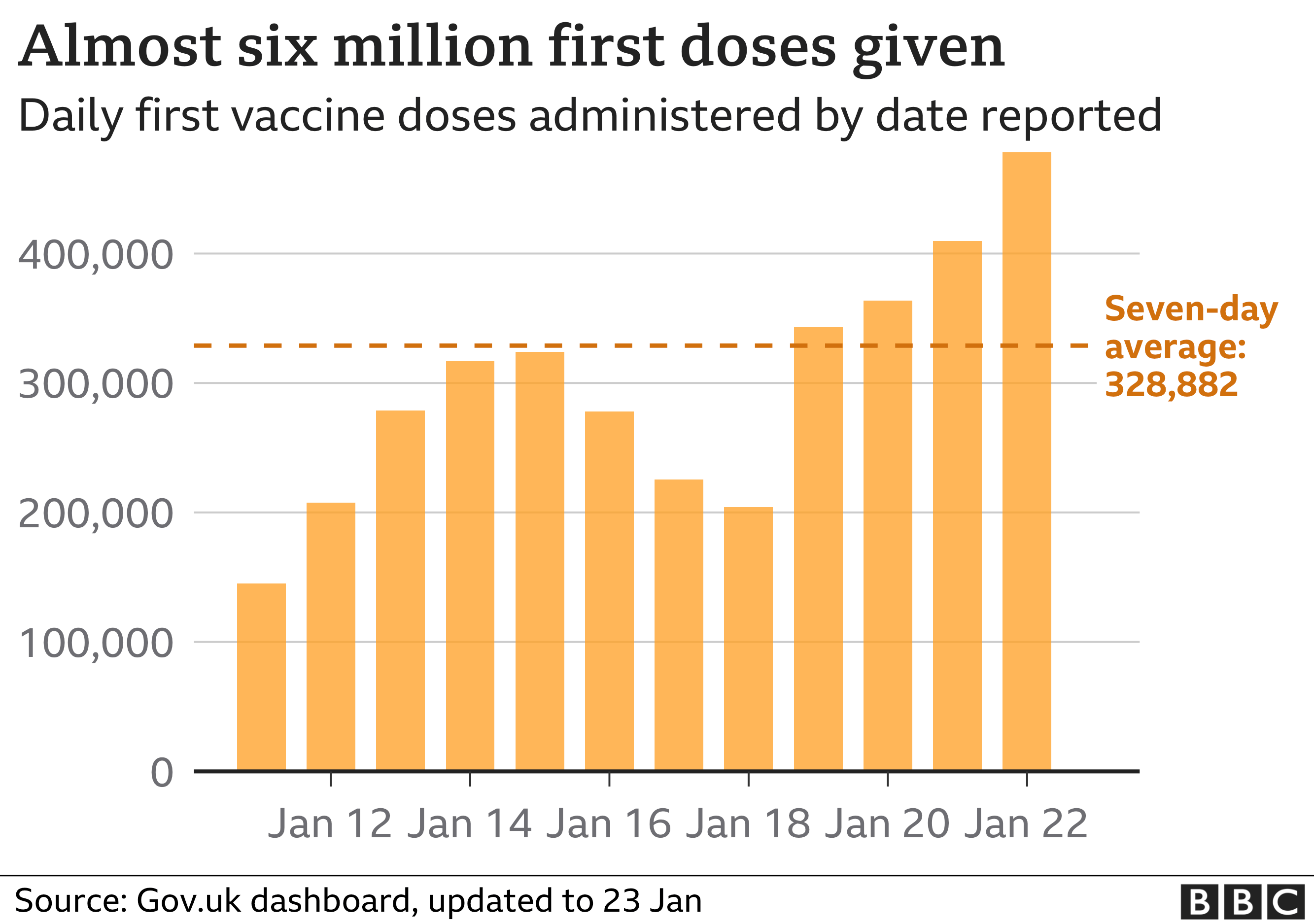 Chart shows daily number of first dose vaccines given - so far almost six million in total