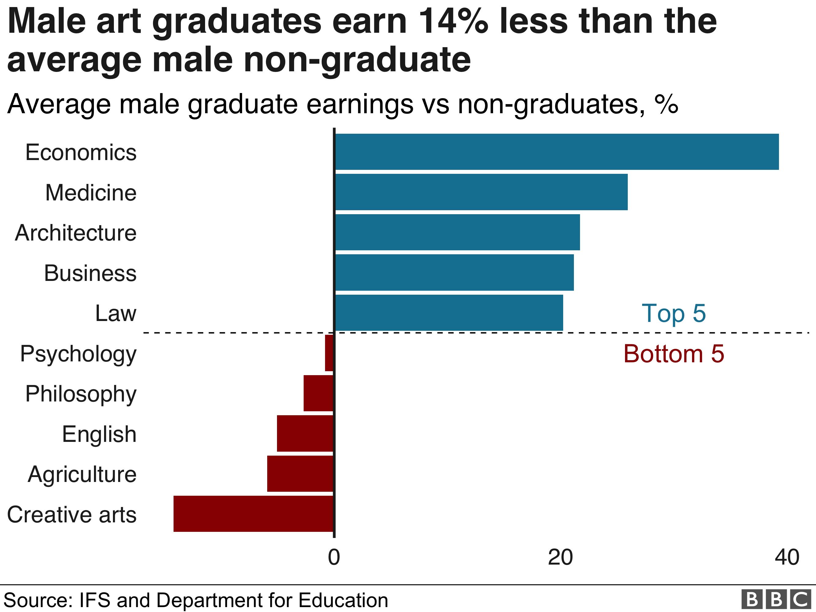 Male earnings by subject