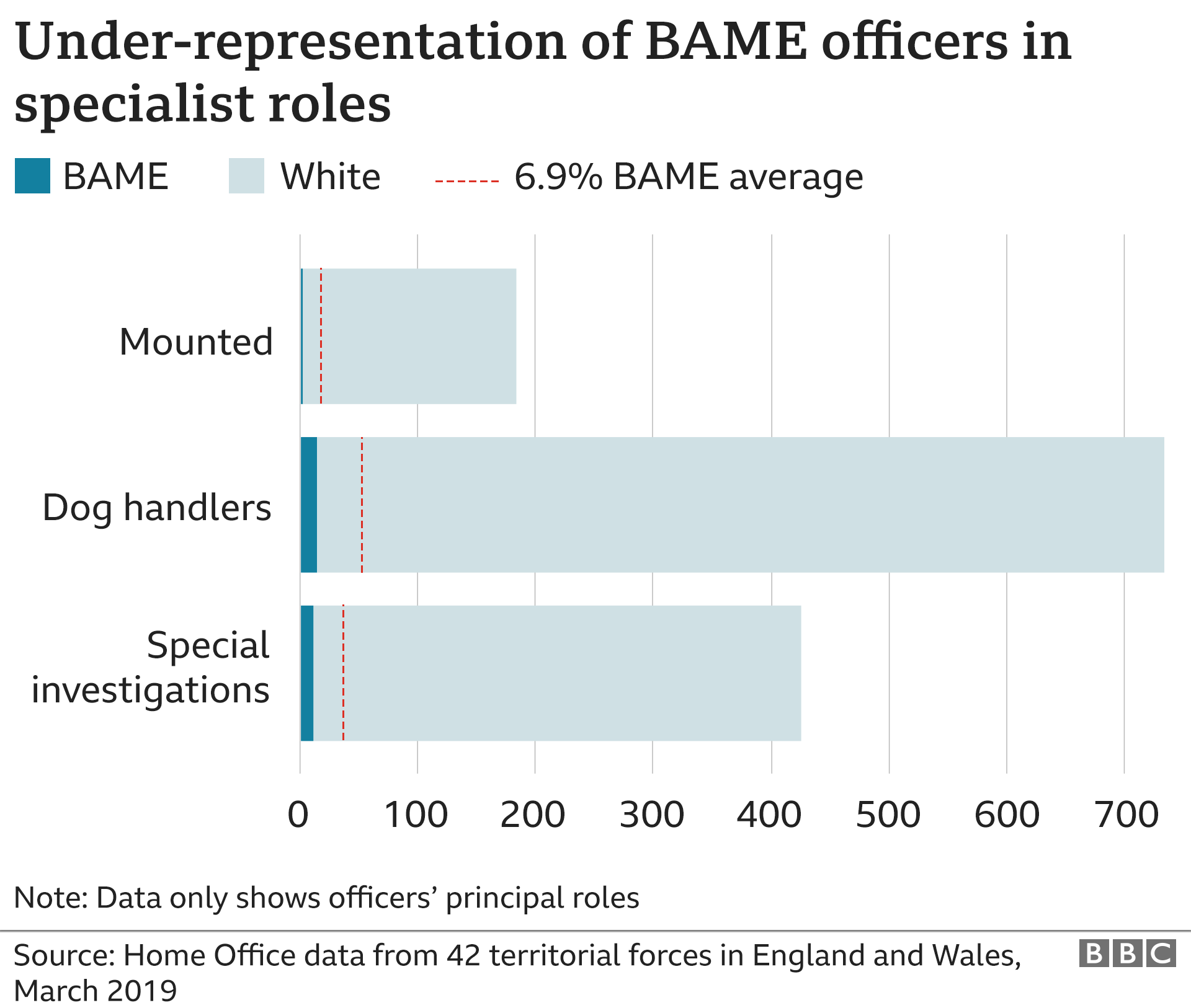 Graphic showing under-representation of BAME officers in specialist roles