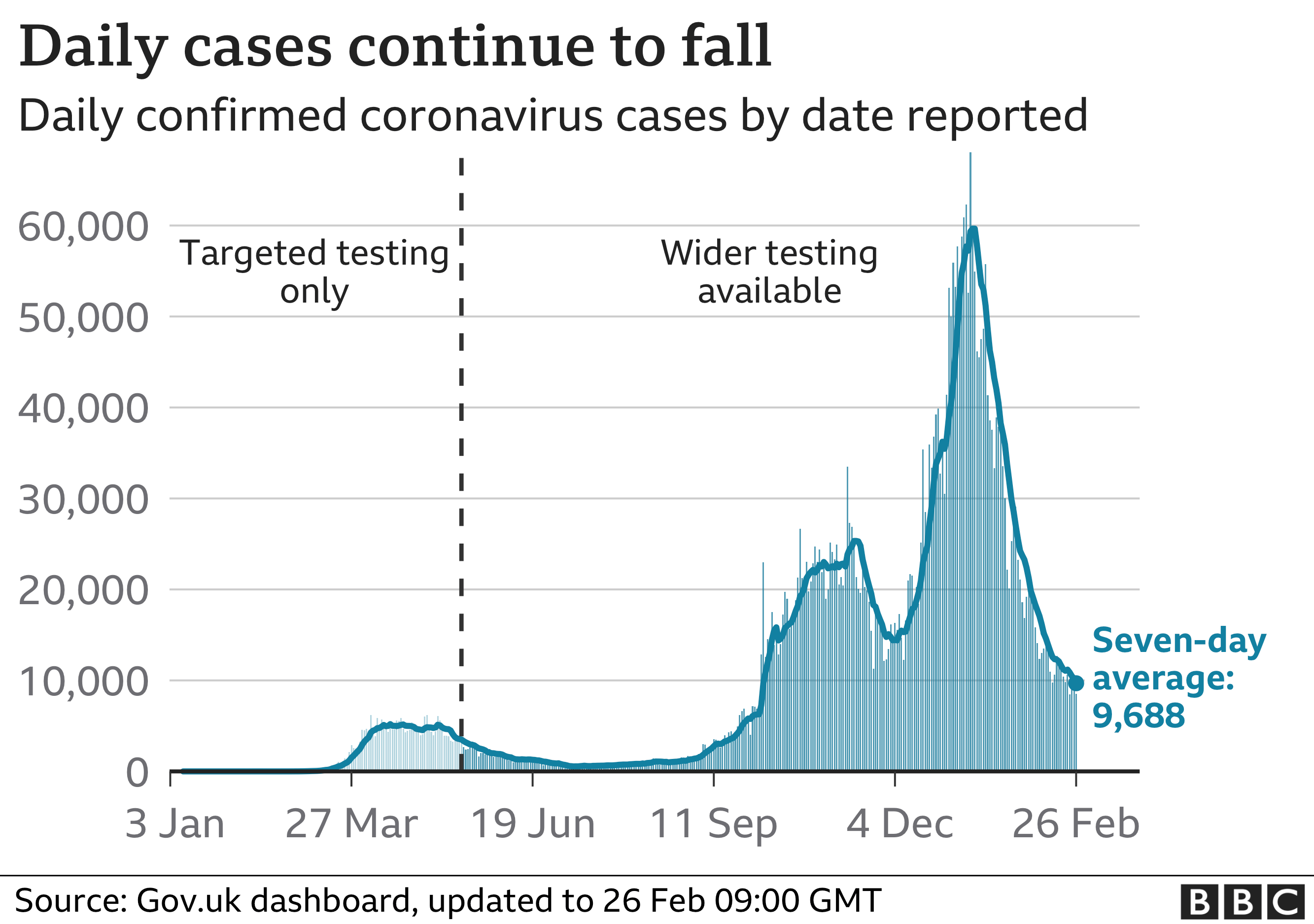 Chart showing cases continuing to fall. Updated 26 Feb
