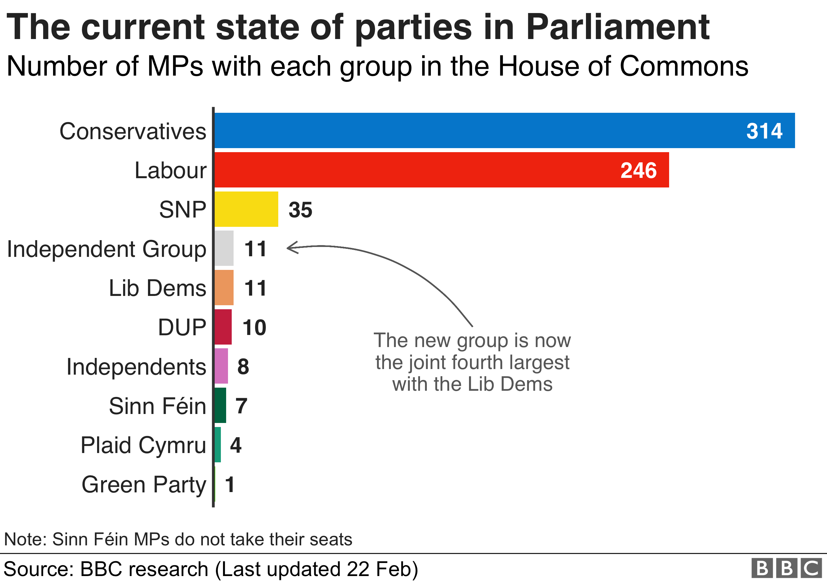 Current state of the parties in the Commons