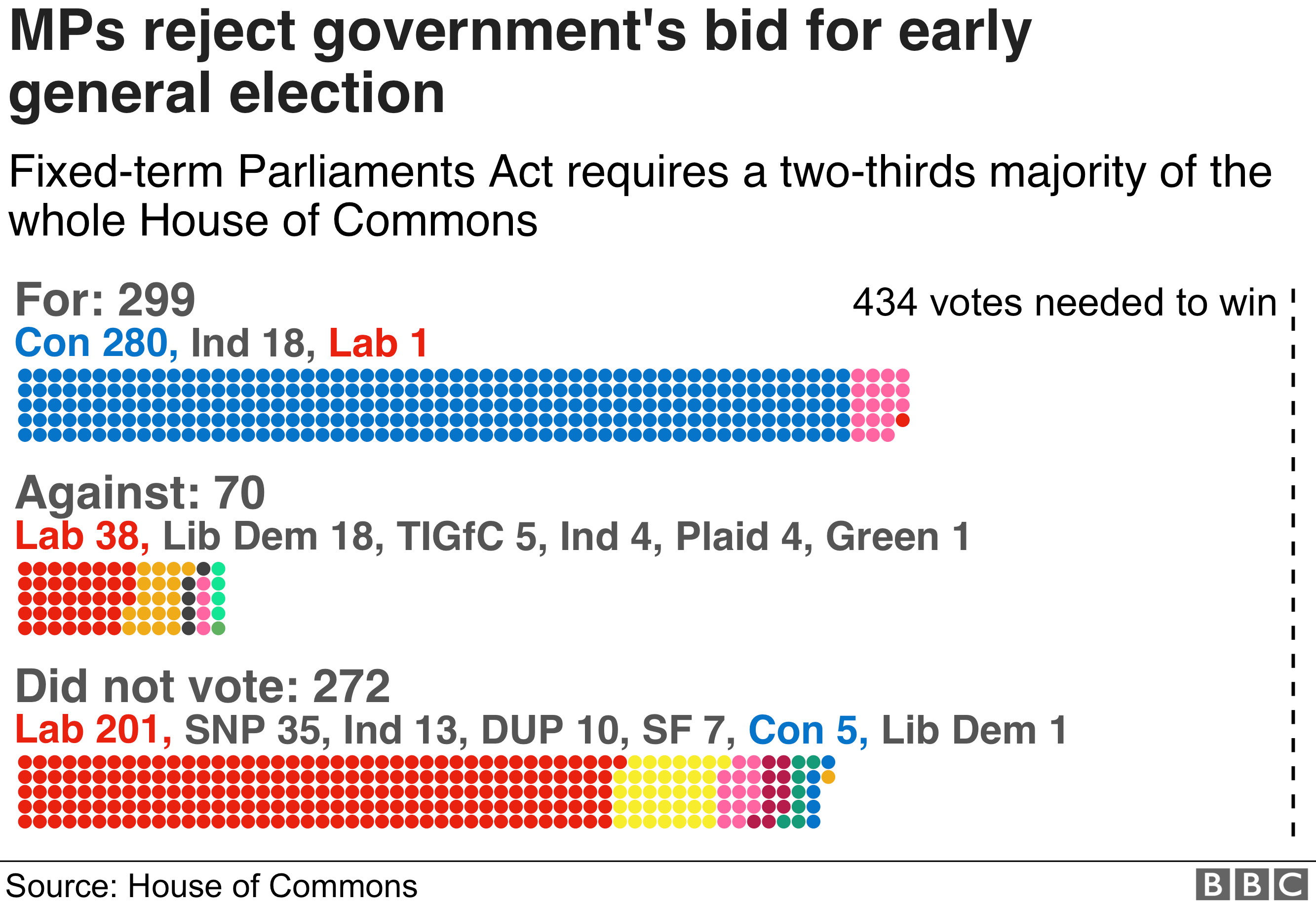 MPs reject Boris Johnson's call for an early general election for the third time. 299 voted for, 70 against and 272 didn't vote. The bill required a two-thirds majority as per the terms of the Fixed Term Parliaments Act