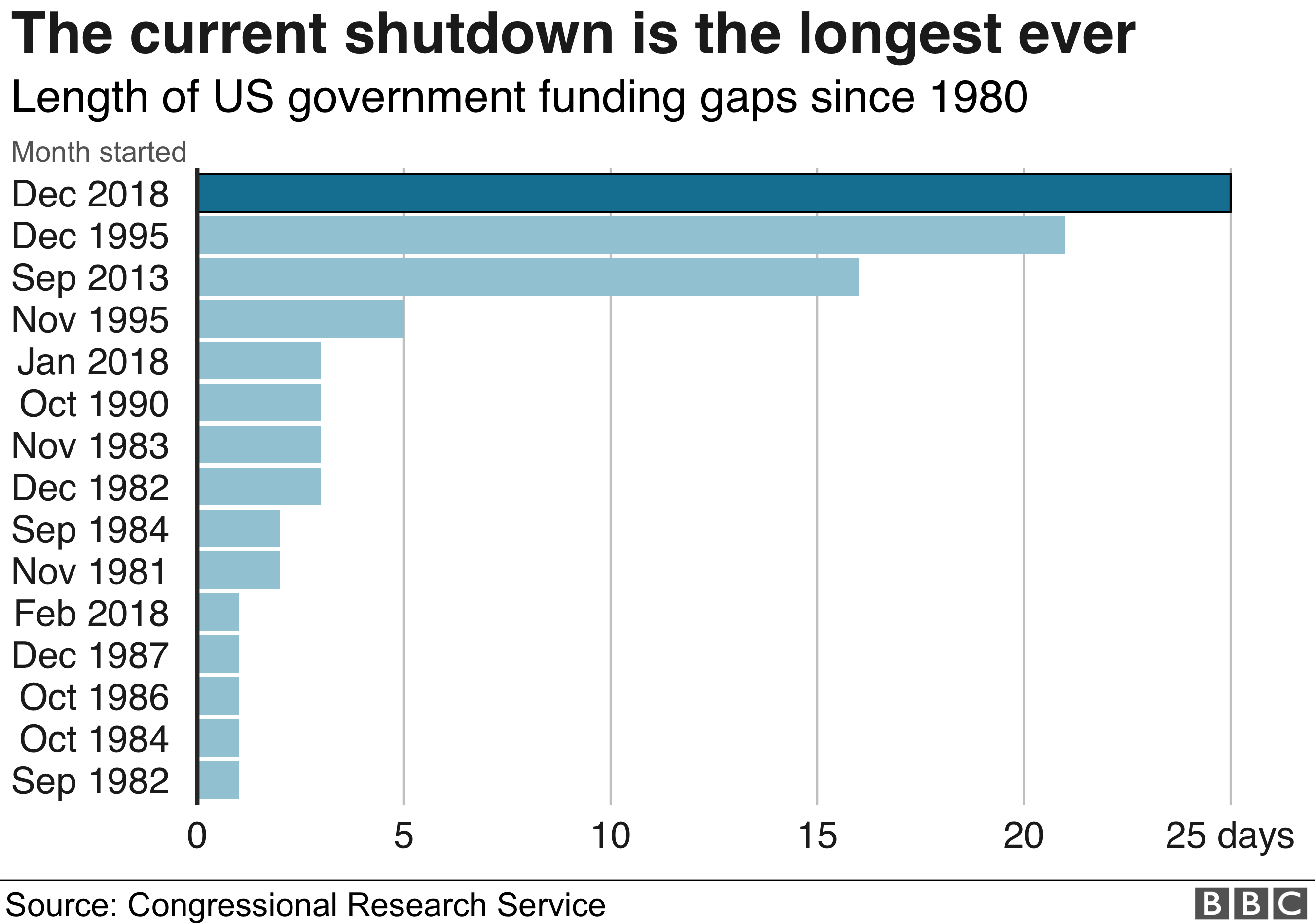 Graphic showing shutdowns in the US down the ages
