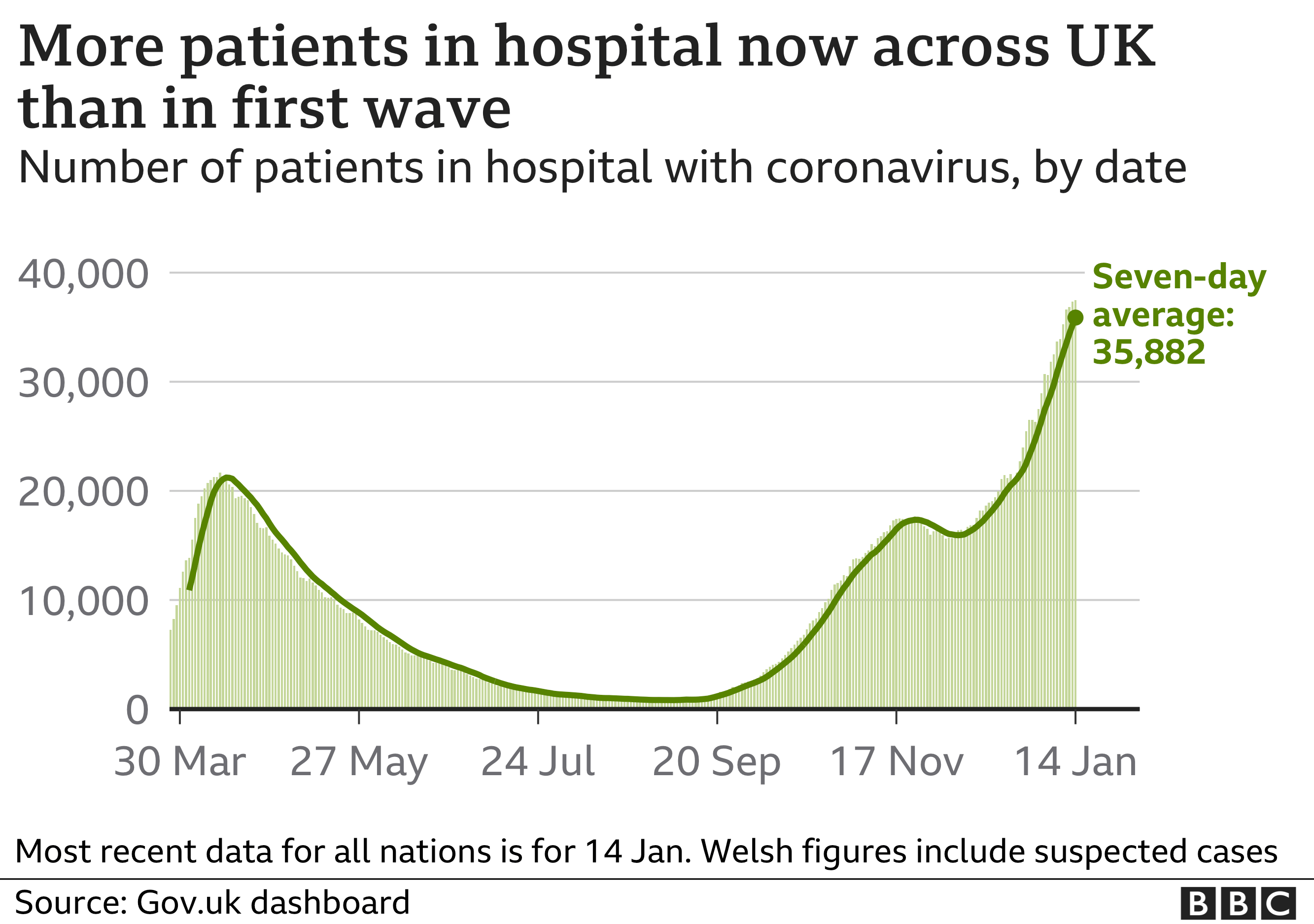 Chart showing the number of coronavirus patients in hospital in the UK. Updated 18 Jan.