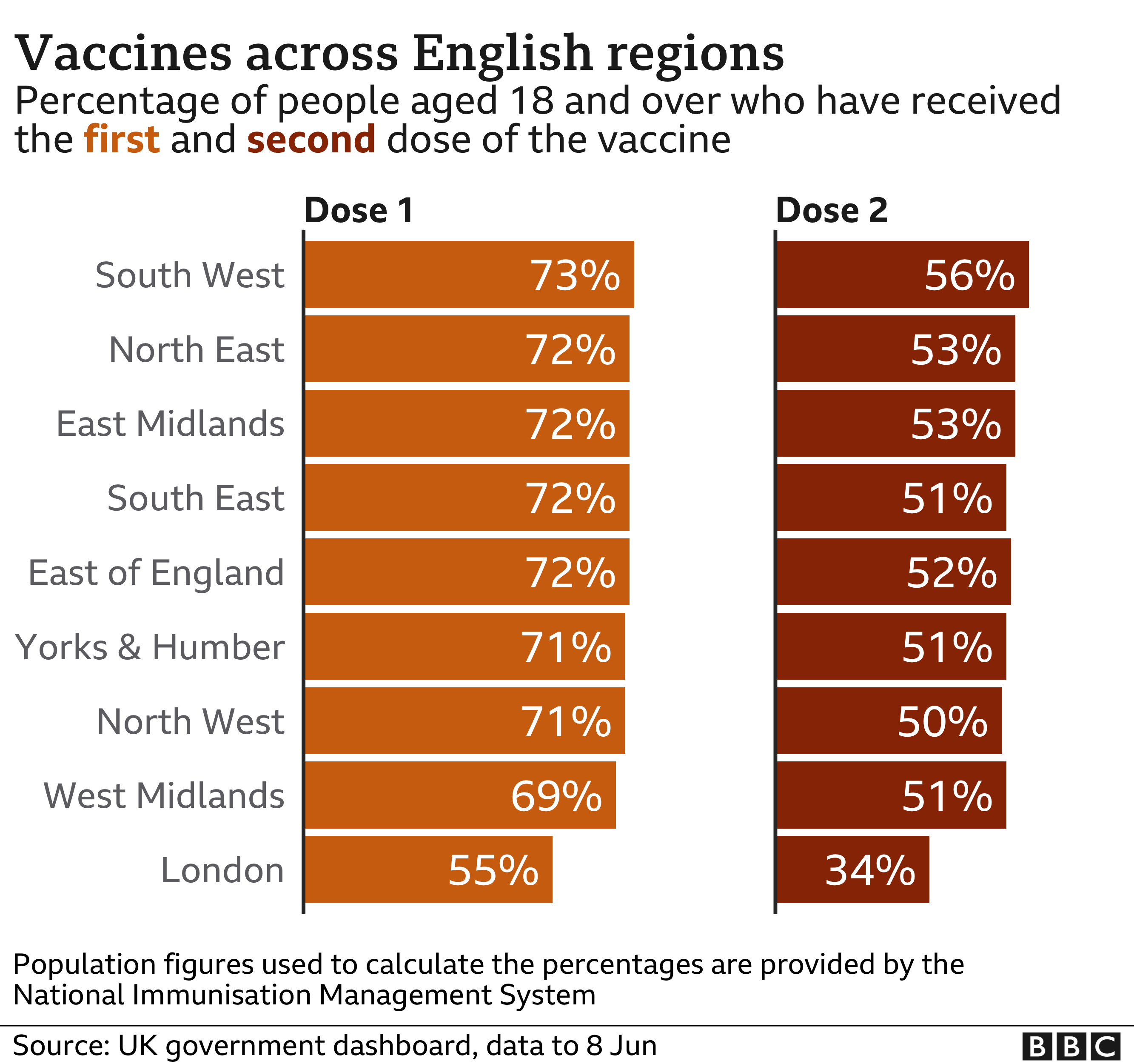 Chart of vaccine take up by English region - 73% of those aged 18 or over in the South West have received one dose of the vaccine, compared with 55% in London