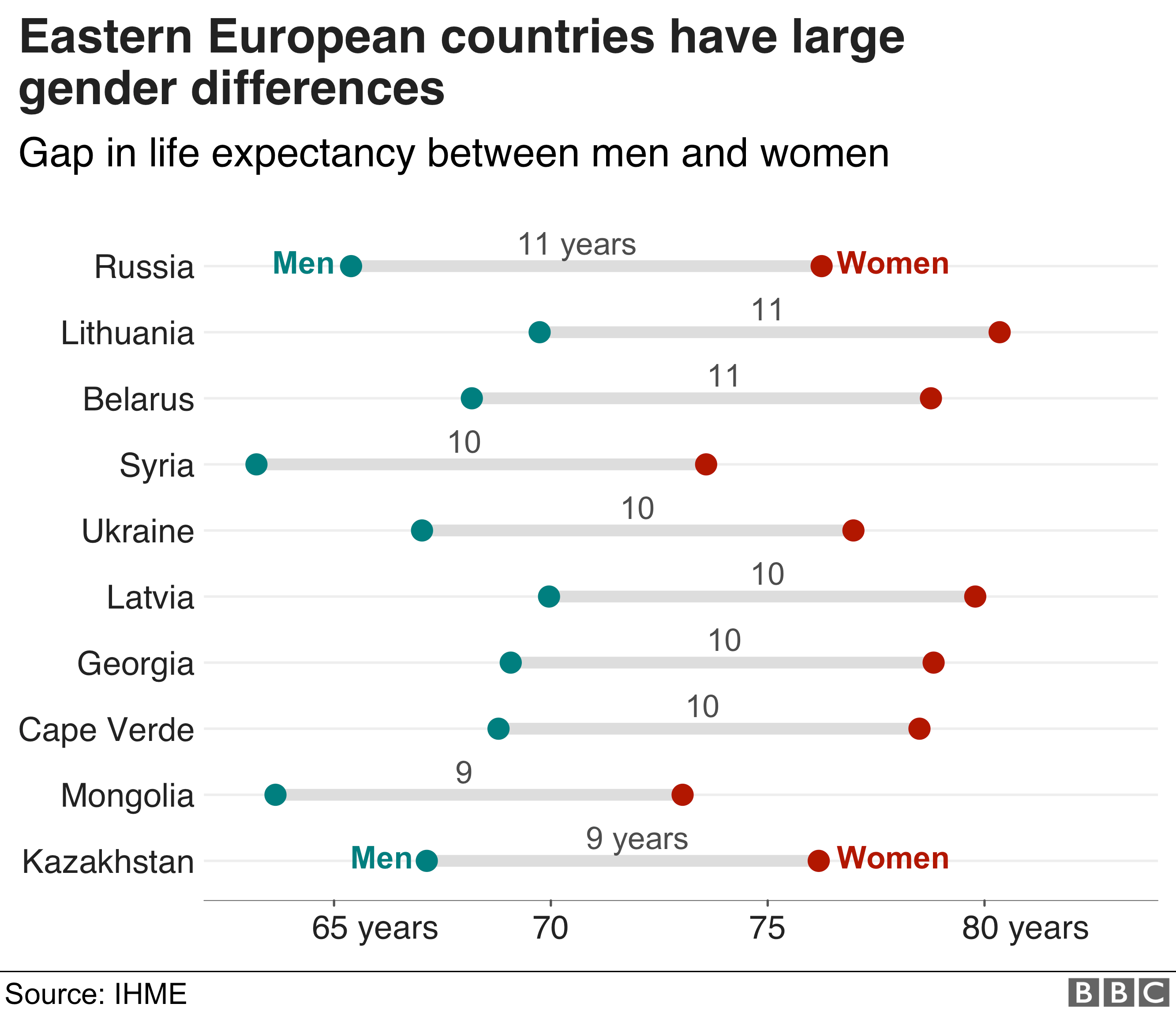 Life expectancy differences between men and women - Russia has the largest as women live 11 years longer than men on average