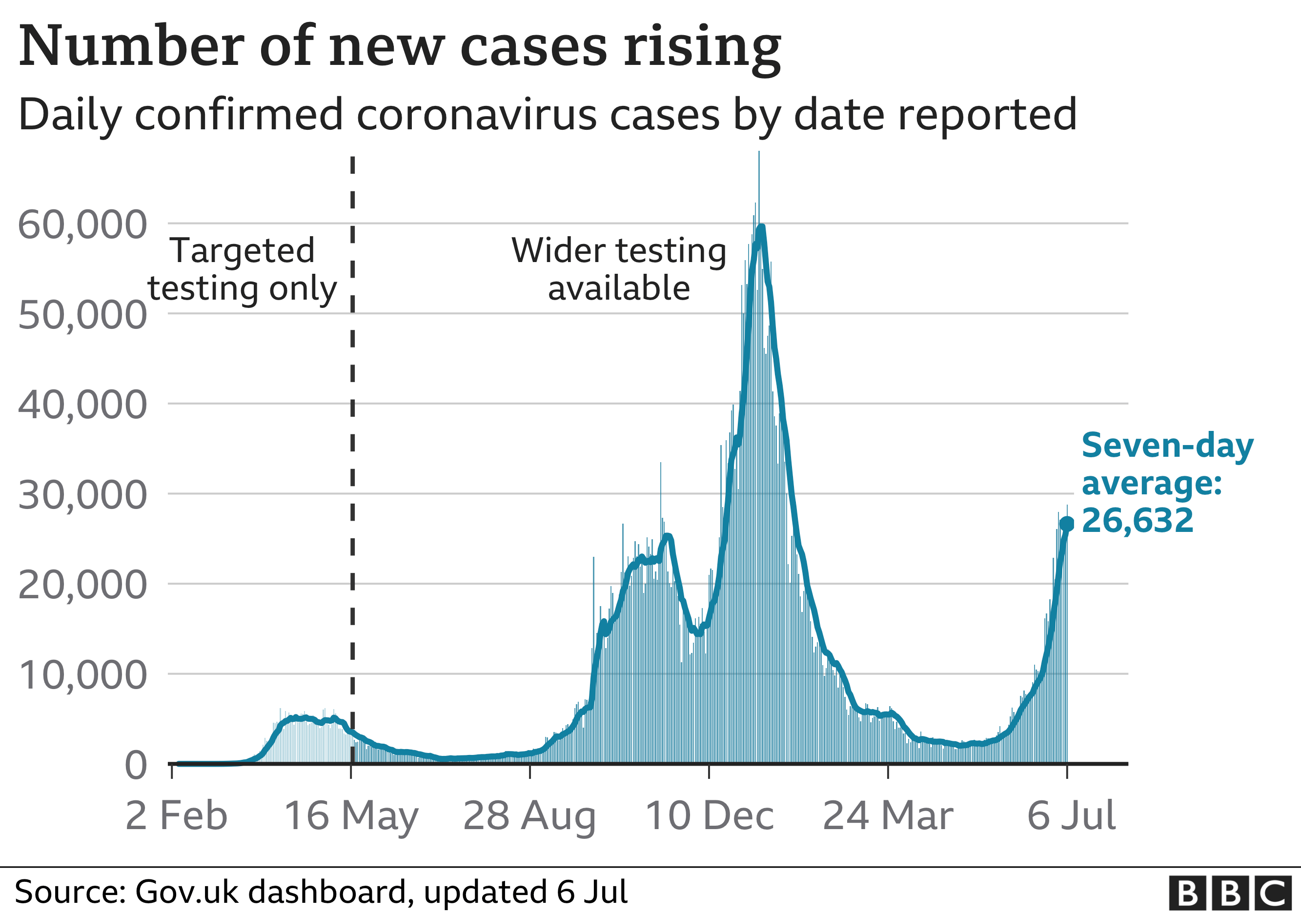 Chart showing new UK Covid cases rising quickly