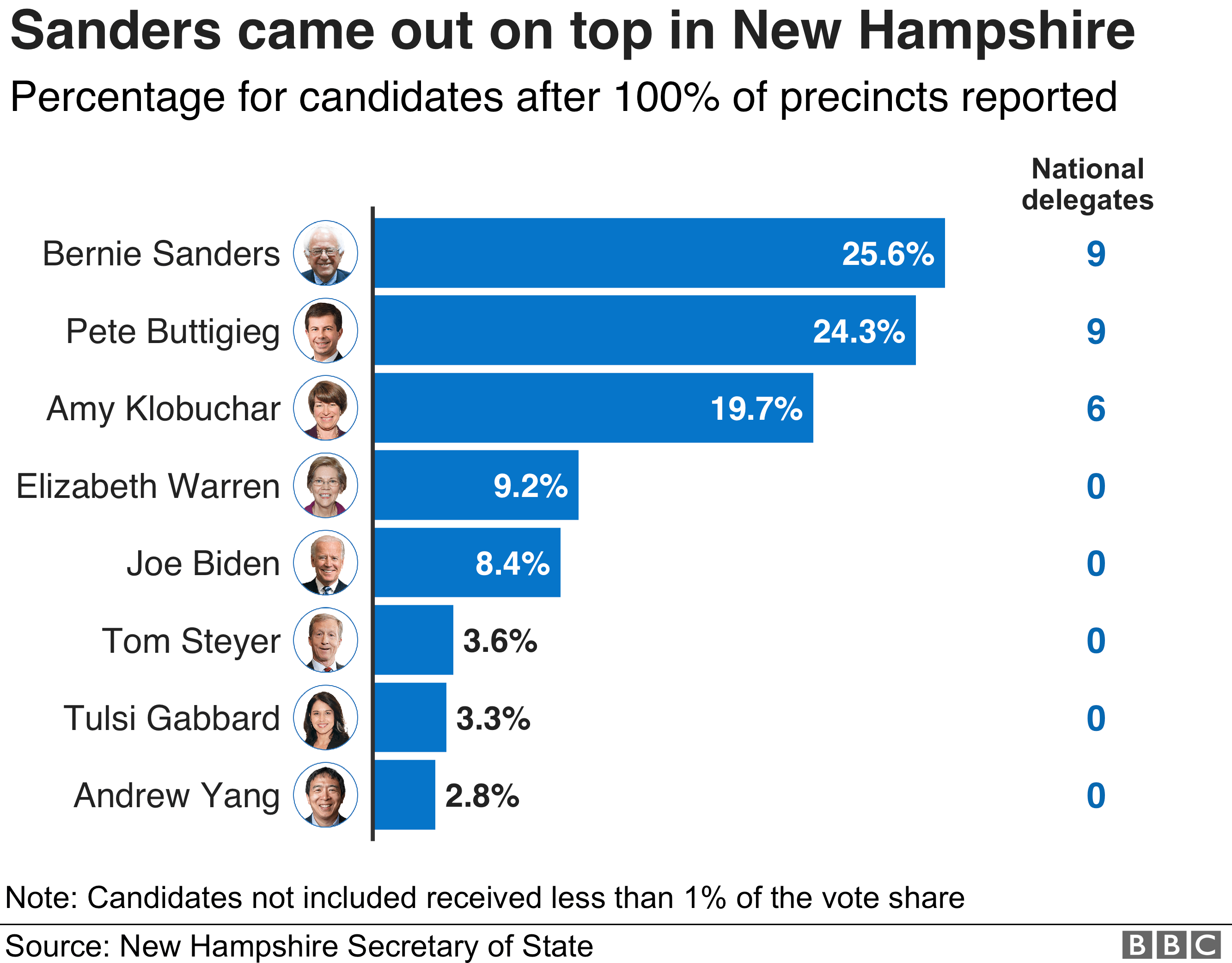 Chart of results from New Hampshire