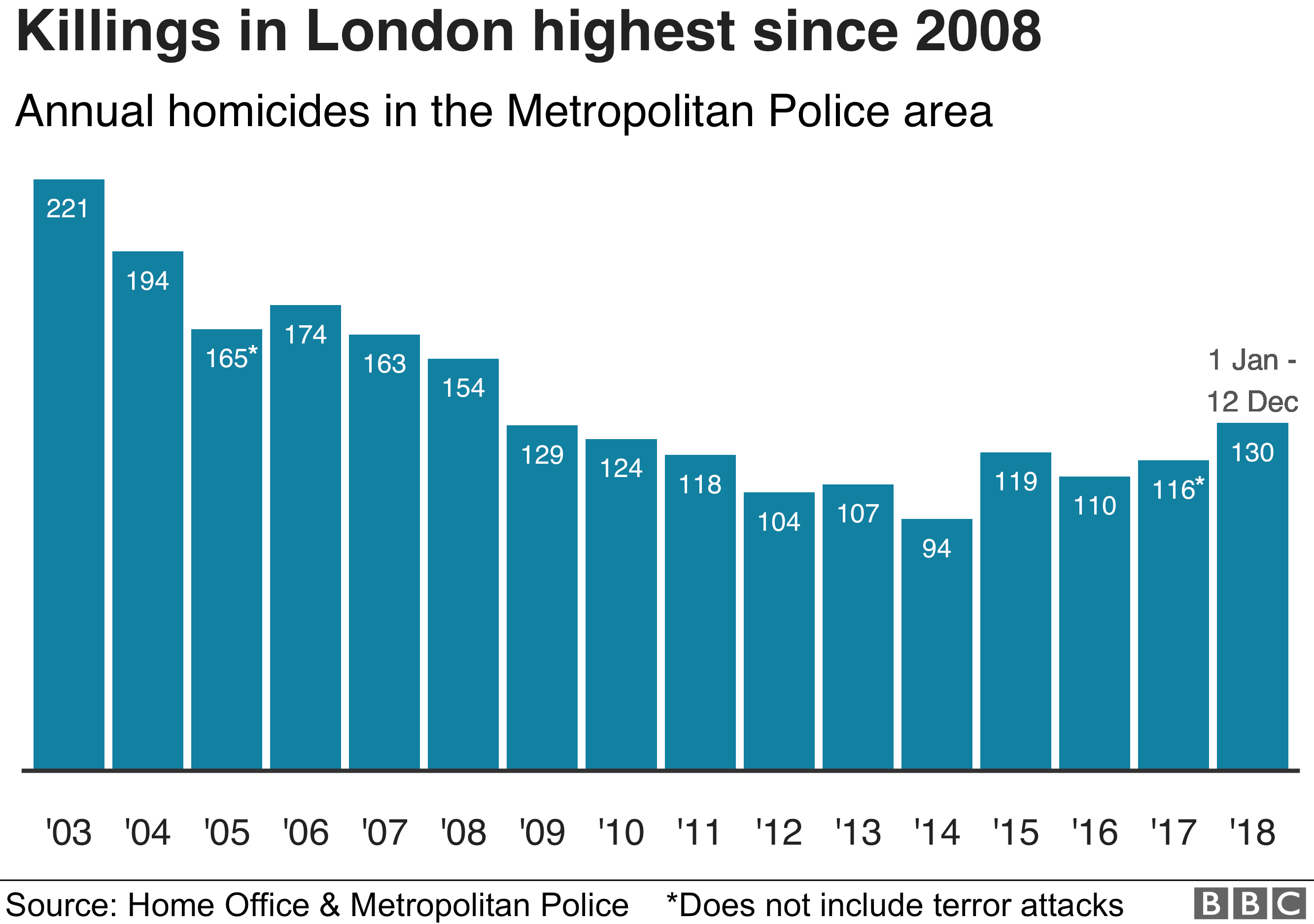 Killings in London reached 130 on 12th Dec. This is the highest number of killings in one year since 2008.