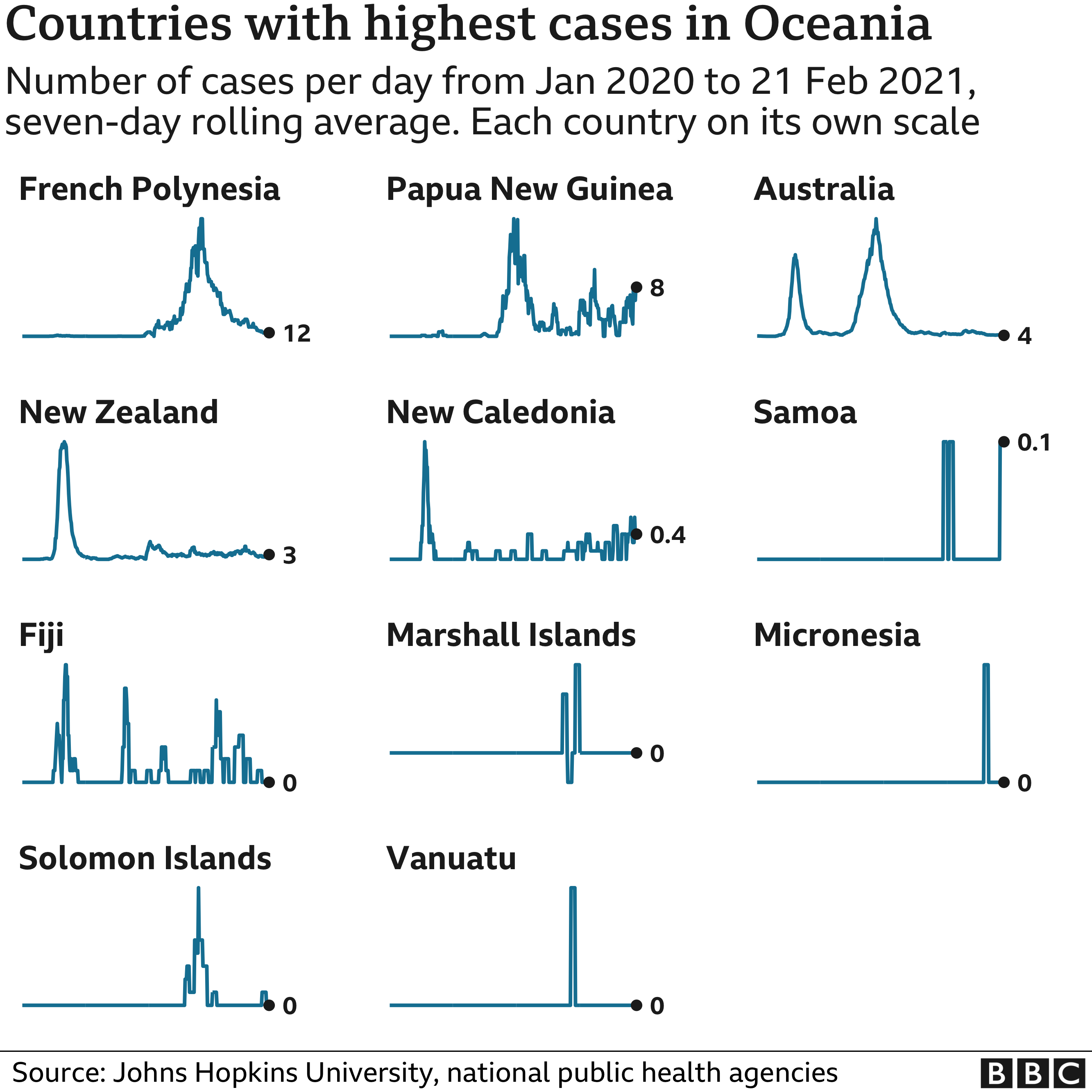 Chart showing the countries in Oceania with the highest average number of cases in the last week