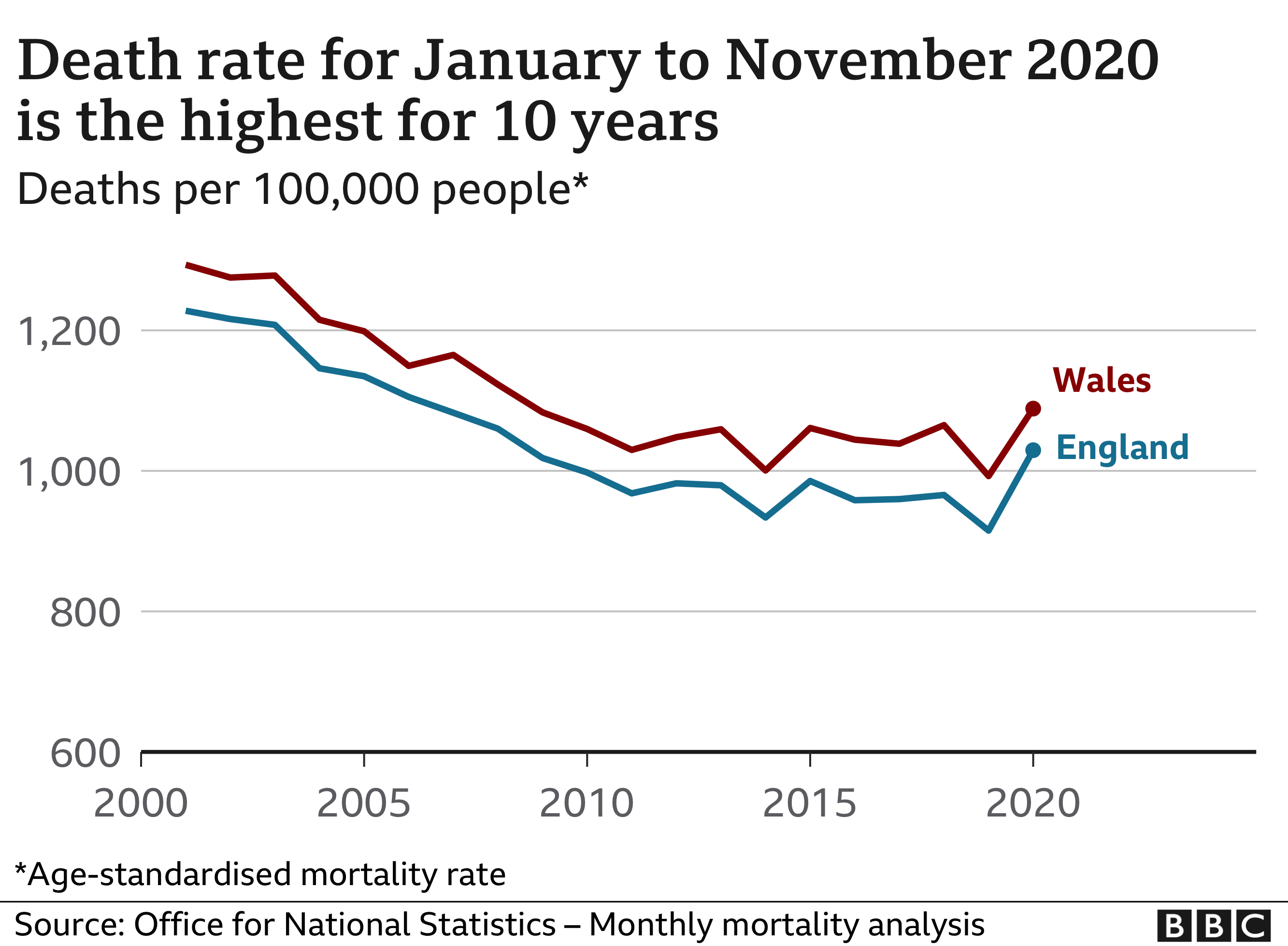 Death rate for January to November 2020 is highest for 10 years