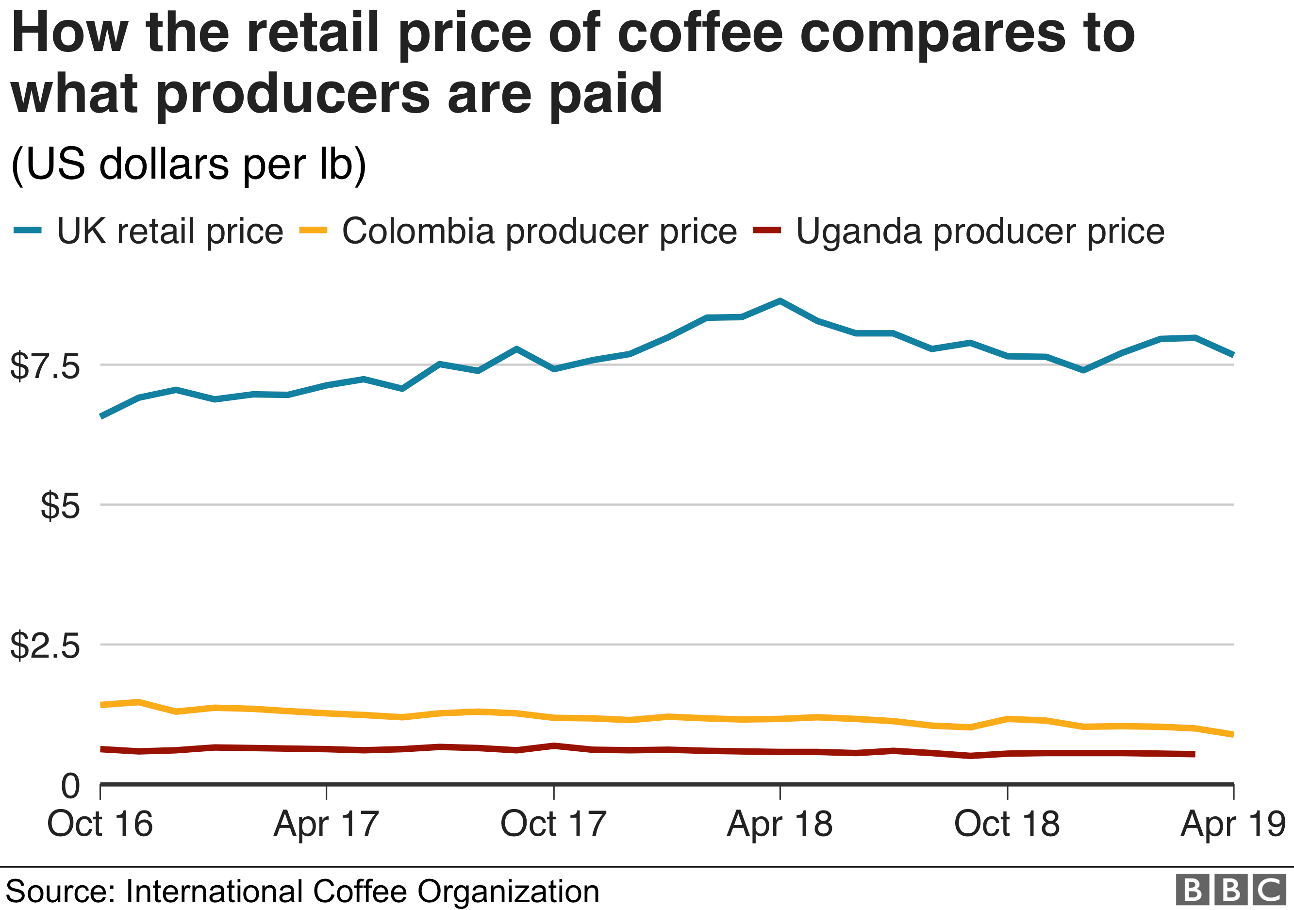 Graph showing retail prices higher than producer prices