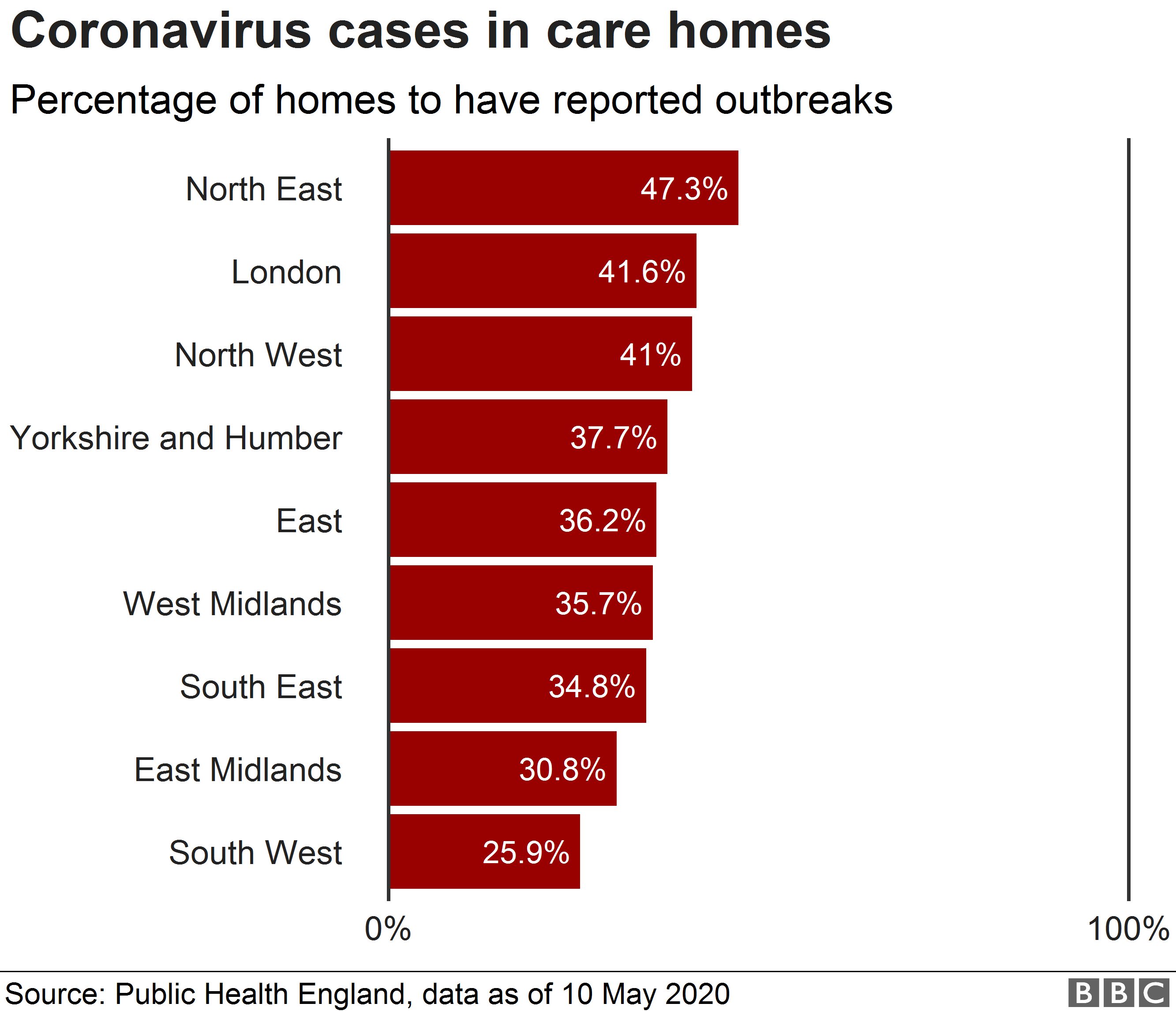 Chart showing percentage of care homes by region to have reported outbreaks