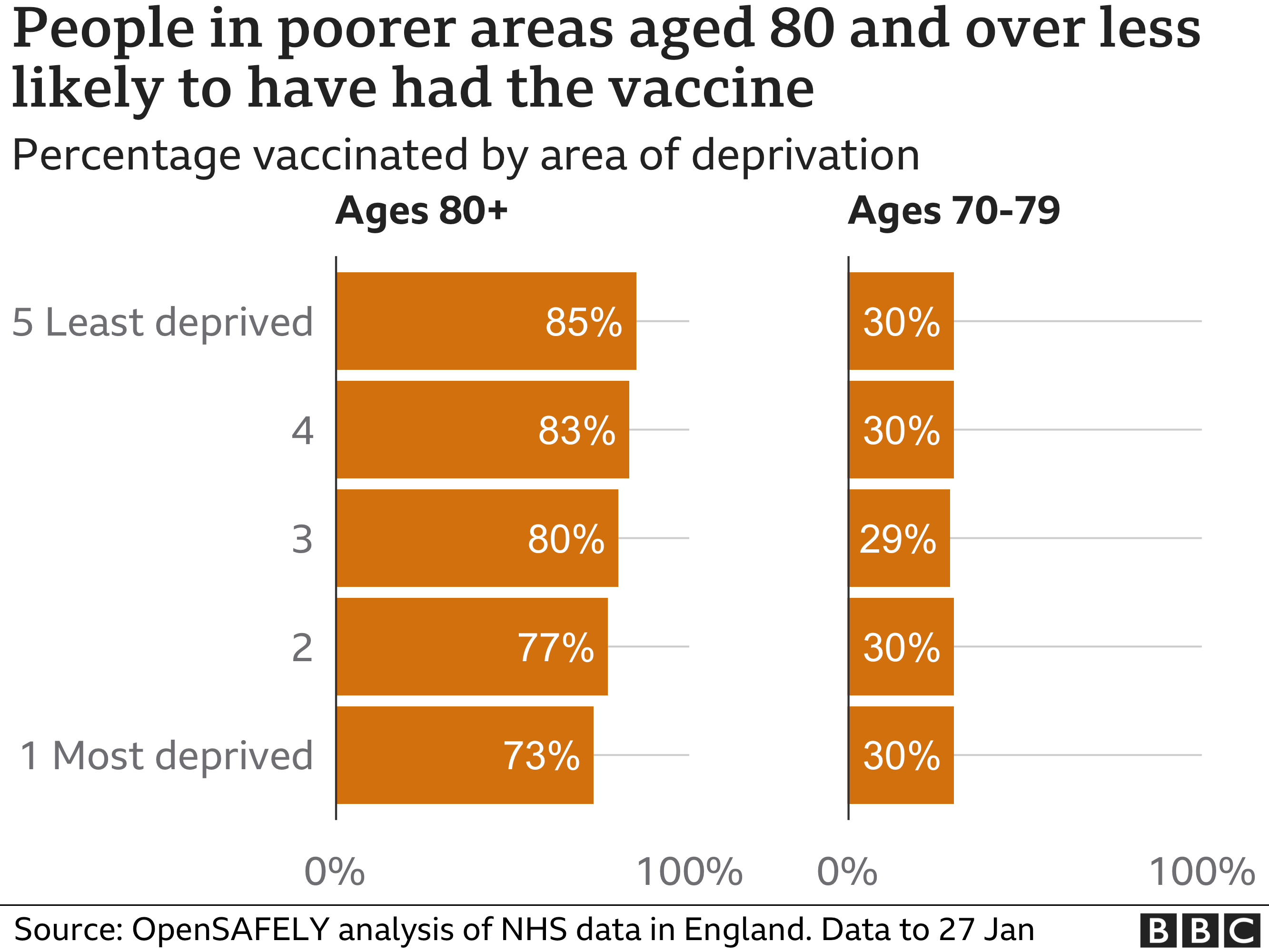 Chart showing those 80 and over from deprived areas are less likely to have received a vaccine